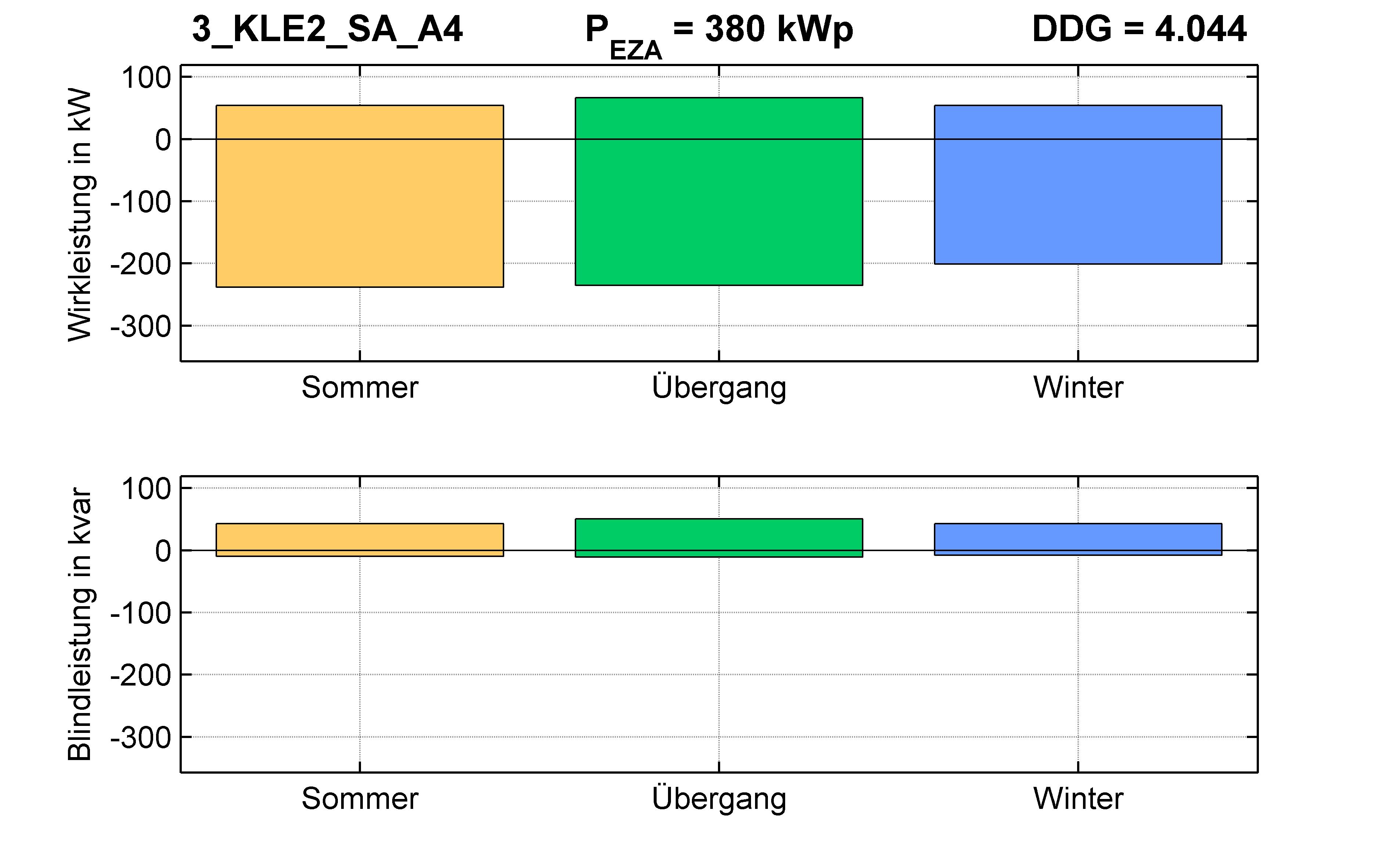 KLE2 | P-Kappung 70% (SA) A4 | PQ-Bilanz
