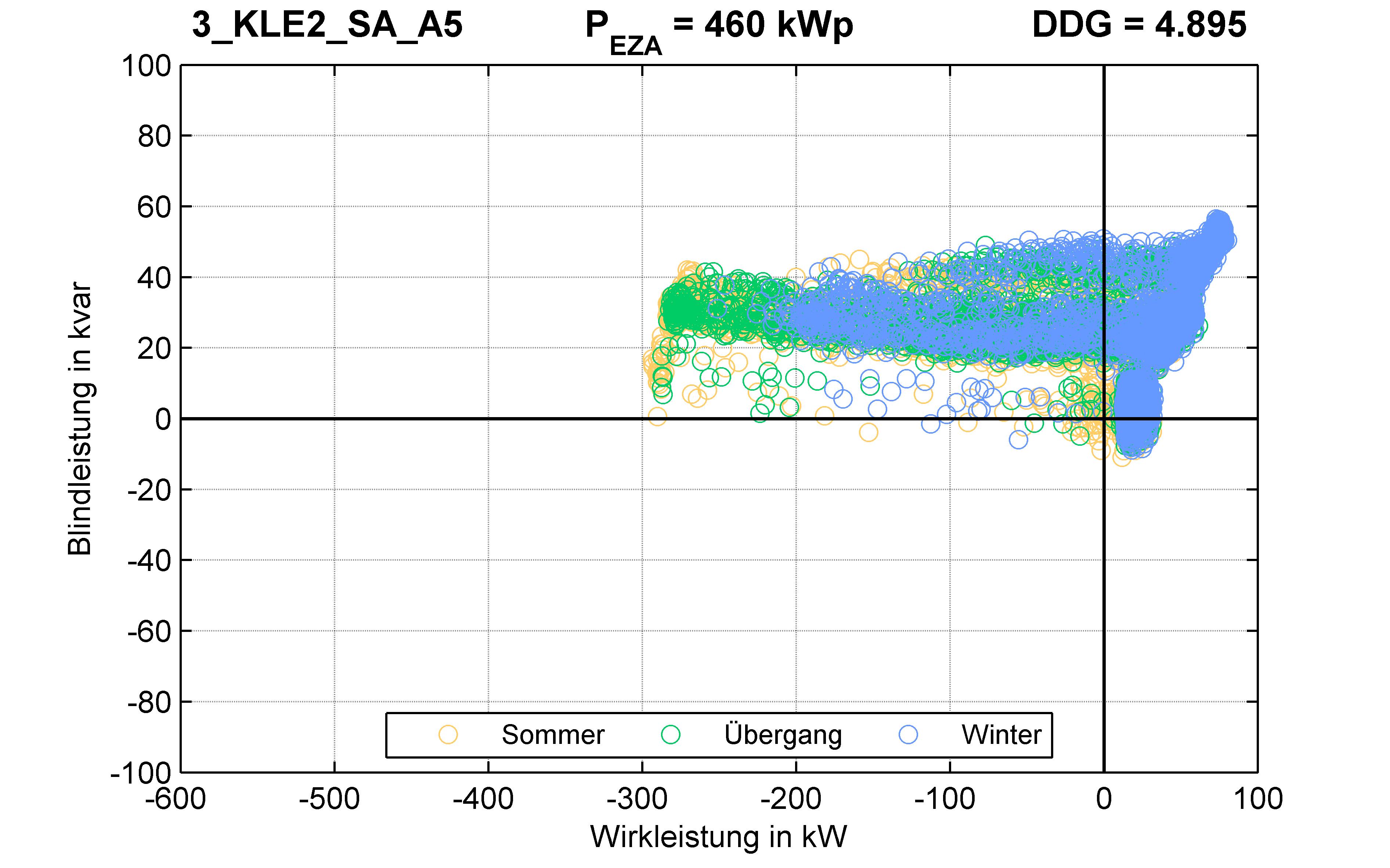 KLE2 | P-Kappung 70% (SA) A5 | PQ-Verhalten