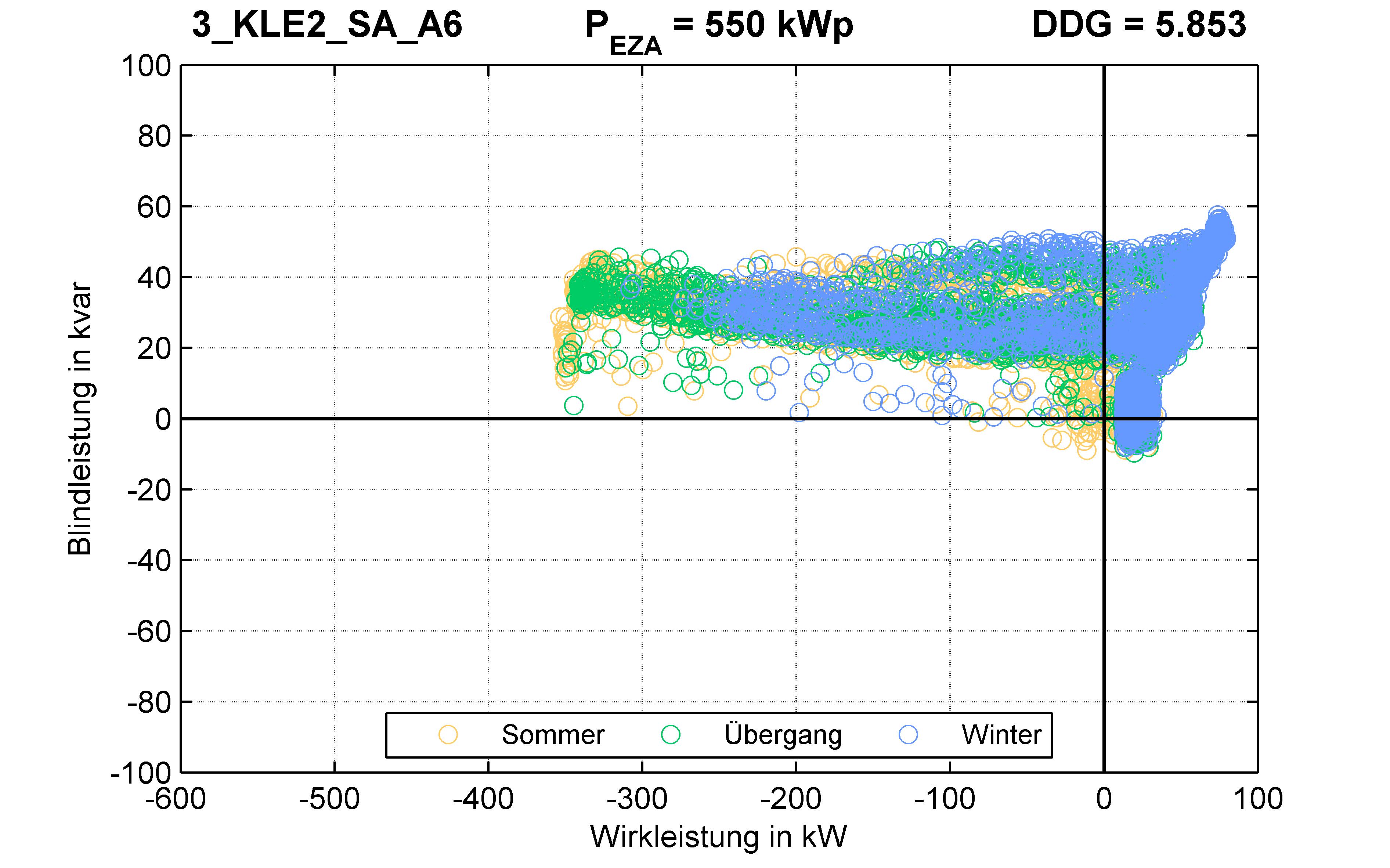 KLE2 | P-Kappung 70% (SA) A6 | PQ-Verhalten