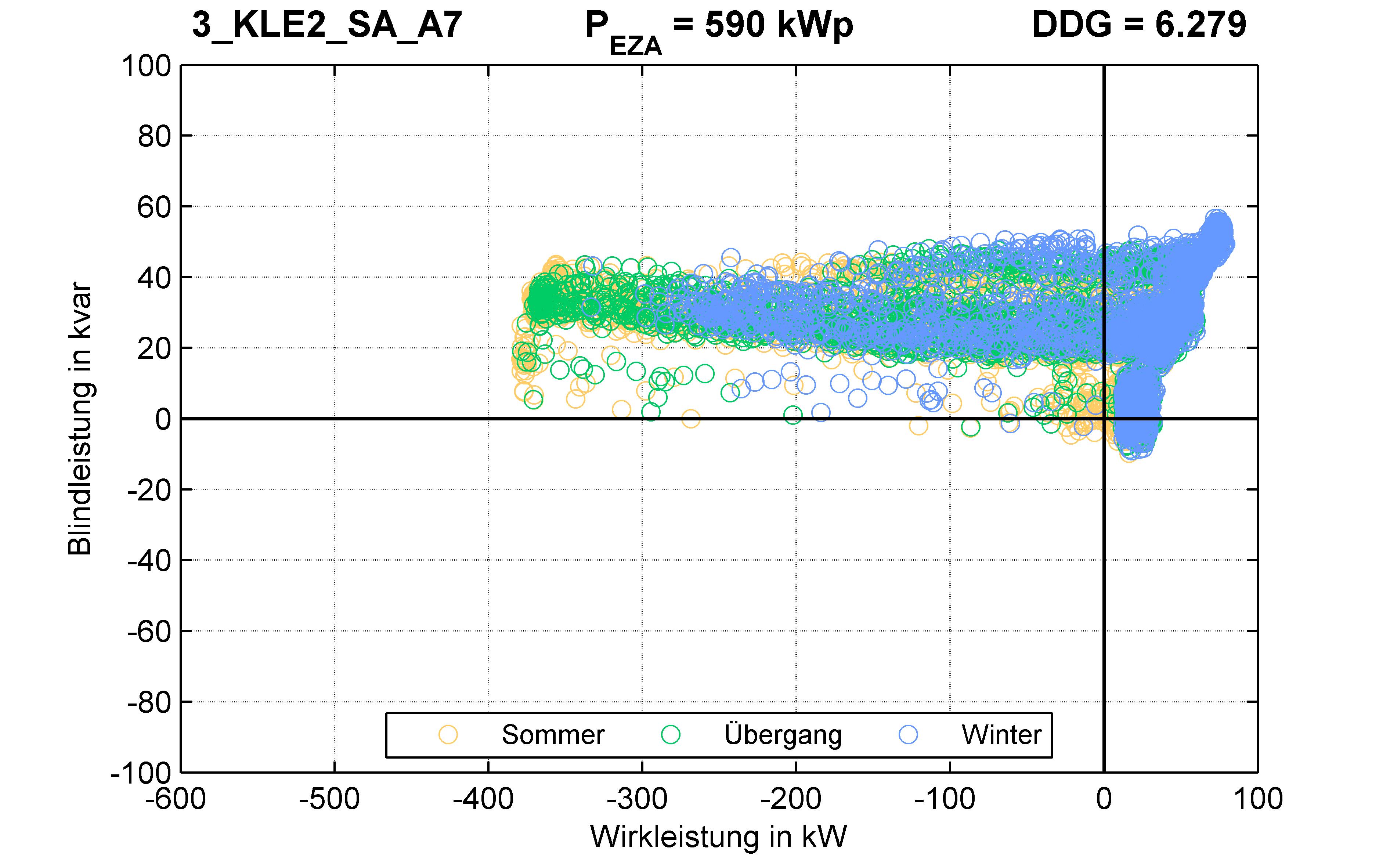 KLE2 | P-Kappung 70% (SA) A7 | PQ-Verhalten