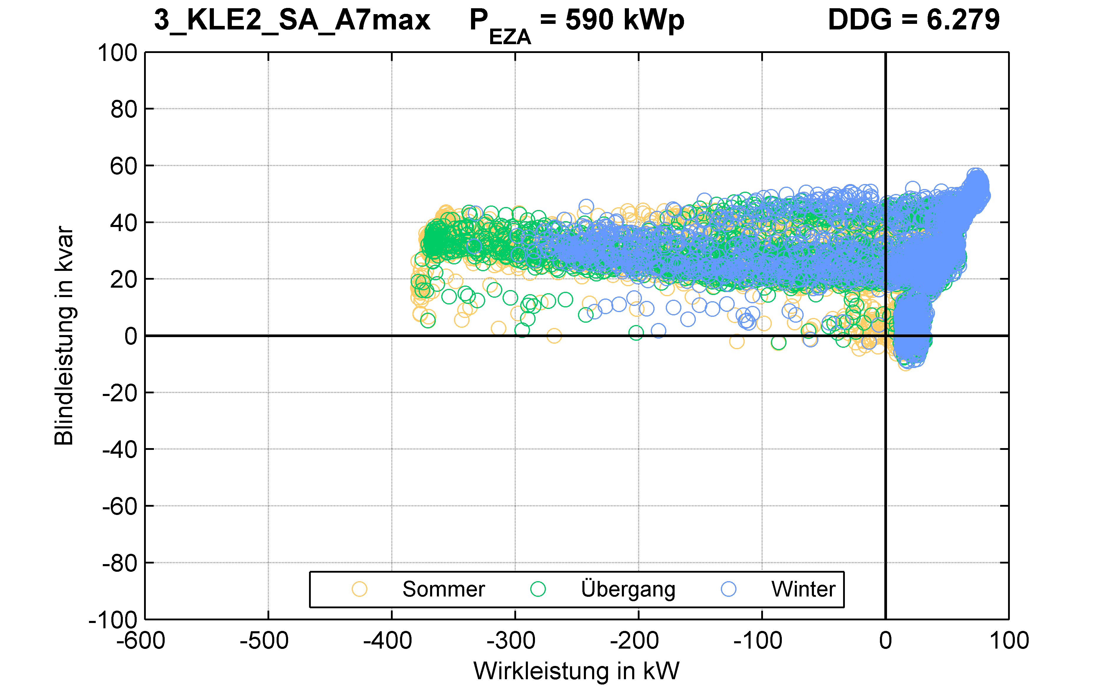 KLE2 | P-Kappung 70% (SA) A7max | PQ-Verhalten