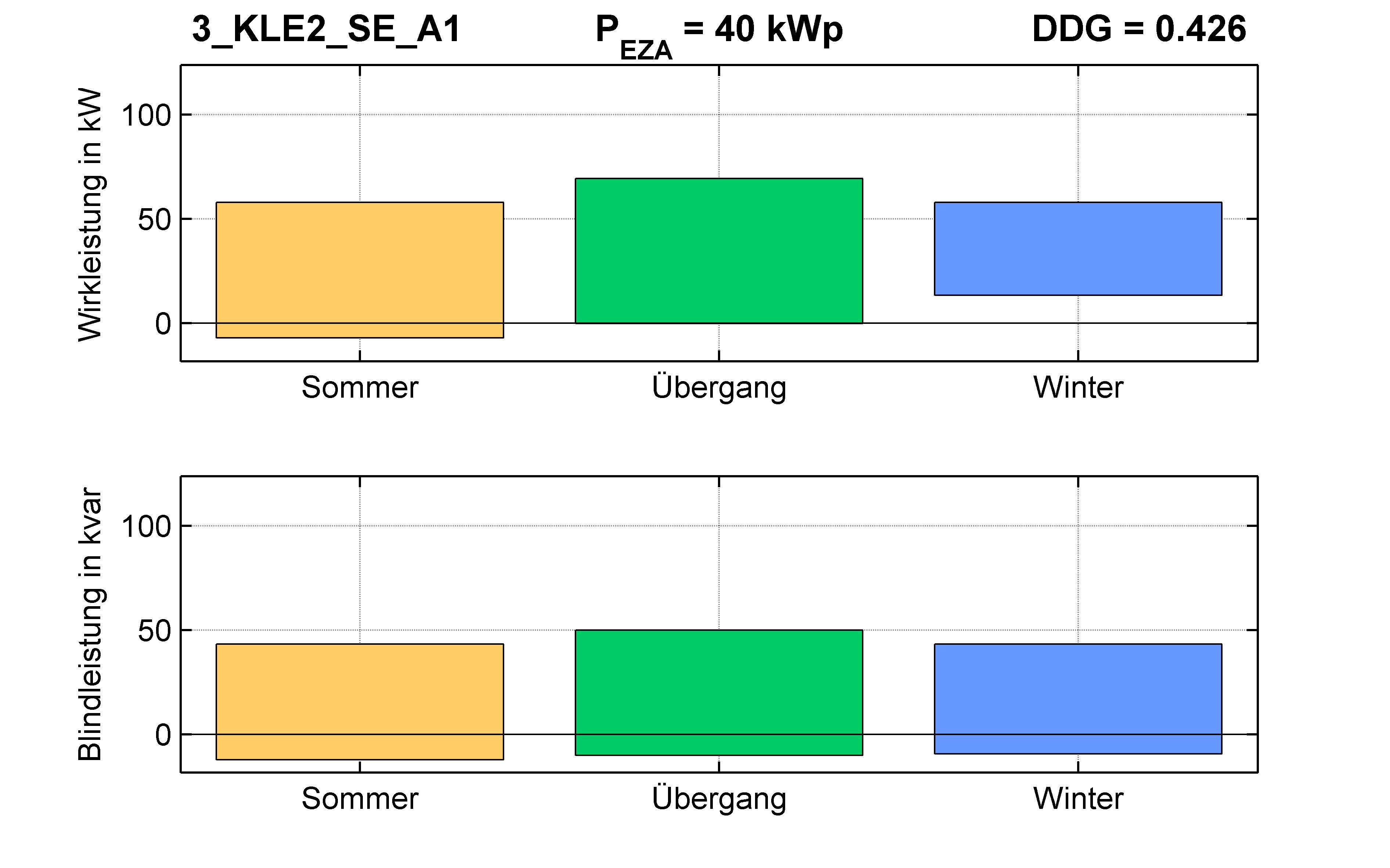 KLE2 | P-Kappung 70% (SE) A1 | PQ-Bilanz