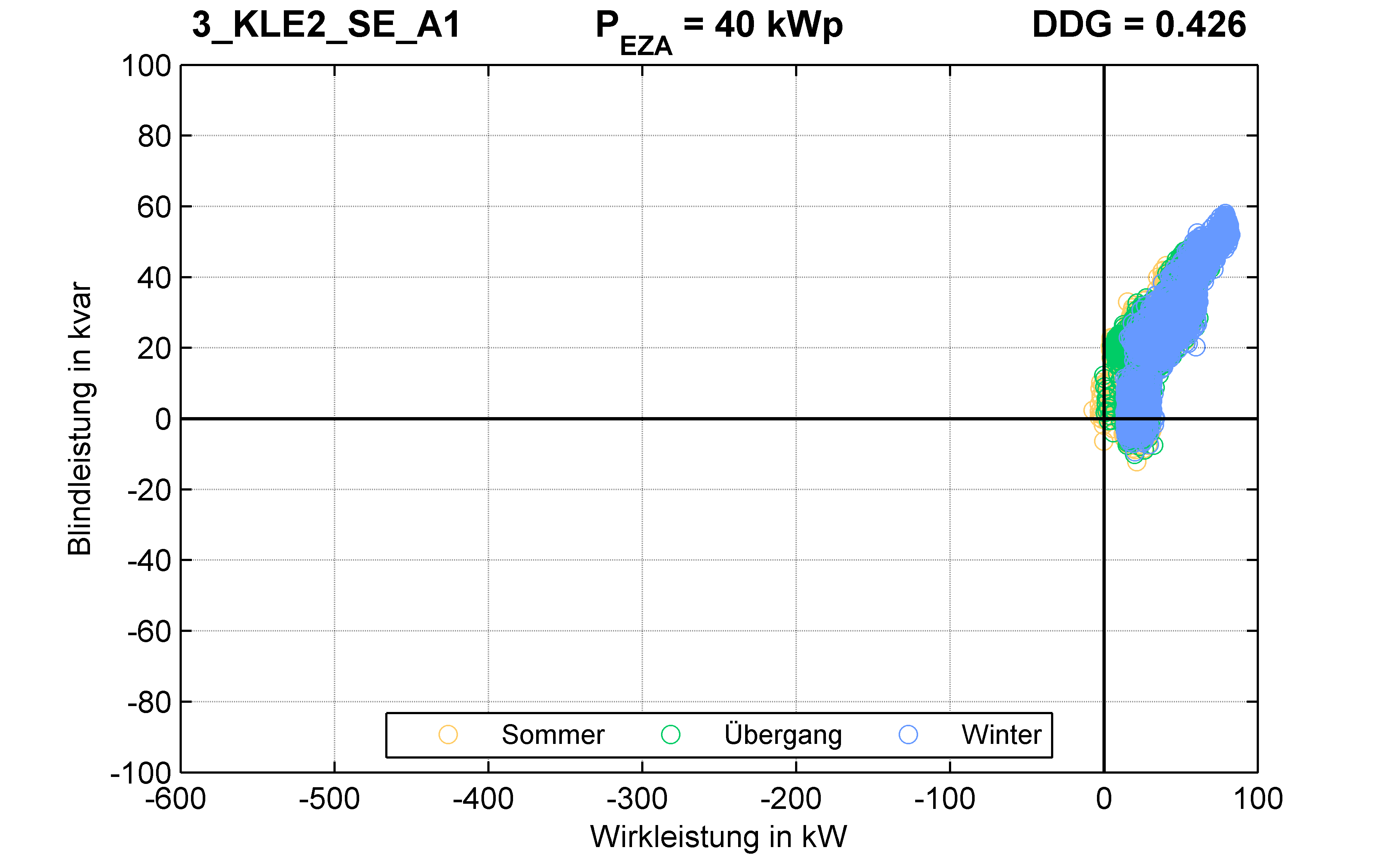 KLE2 | P-Kappung 70% (SE) A1 | PQ-Verhalten
