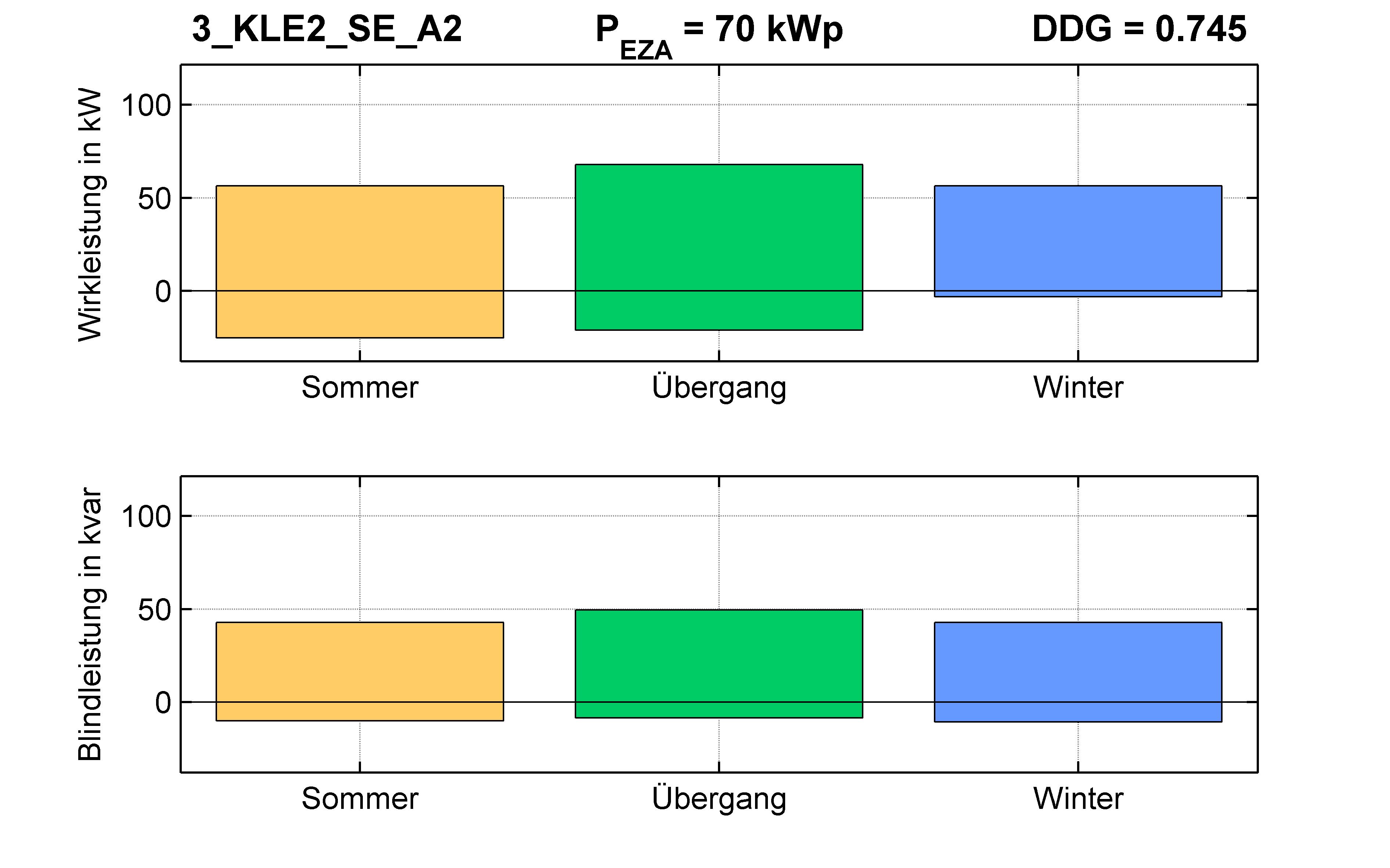 KLE2 | P-Kappung 70% (SE) A2 | PQ-Bilanz