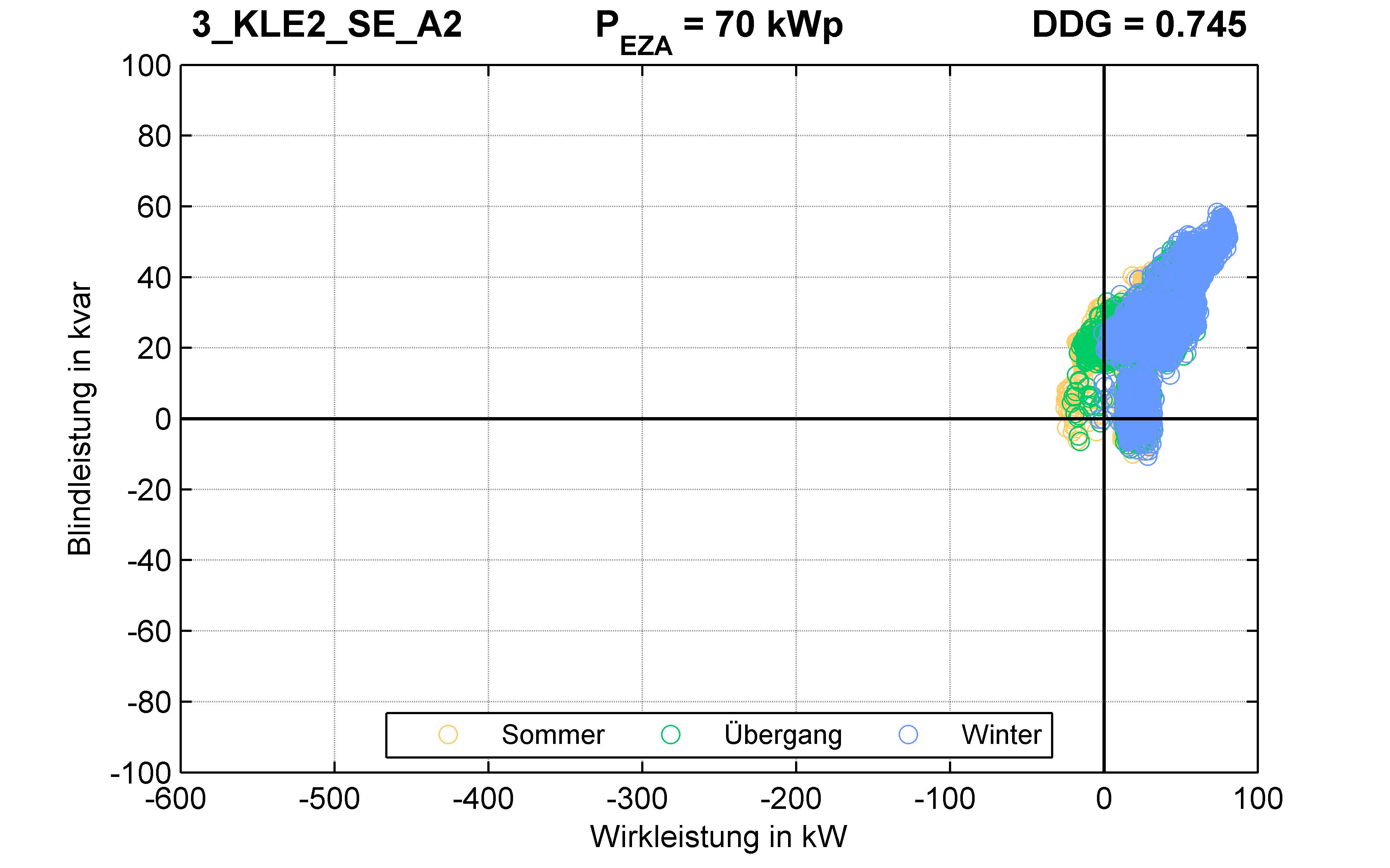 KLE2 | P-Kappung 70% (SE) A2 | PQ-Verhalten