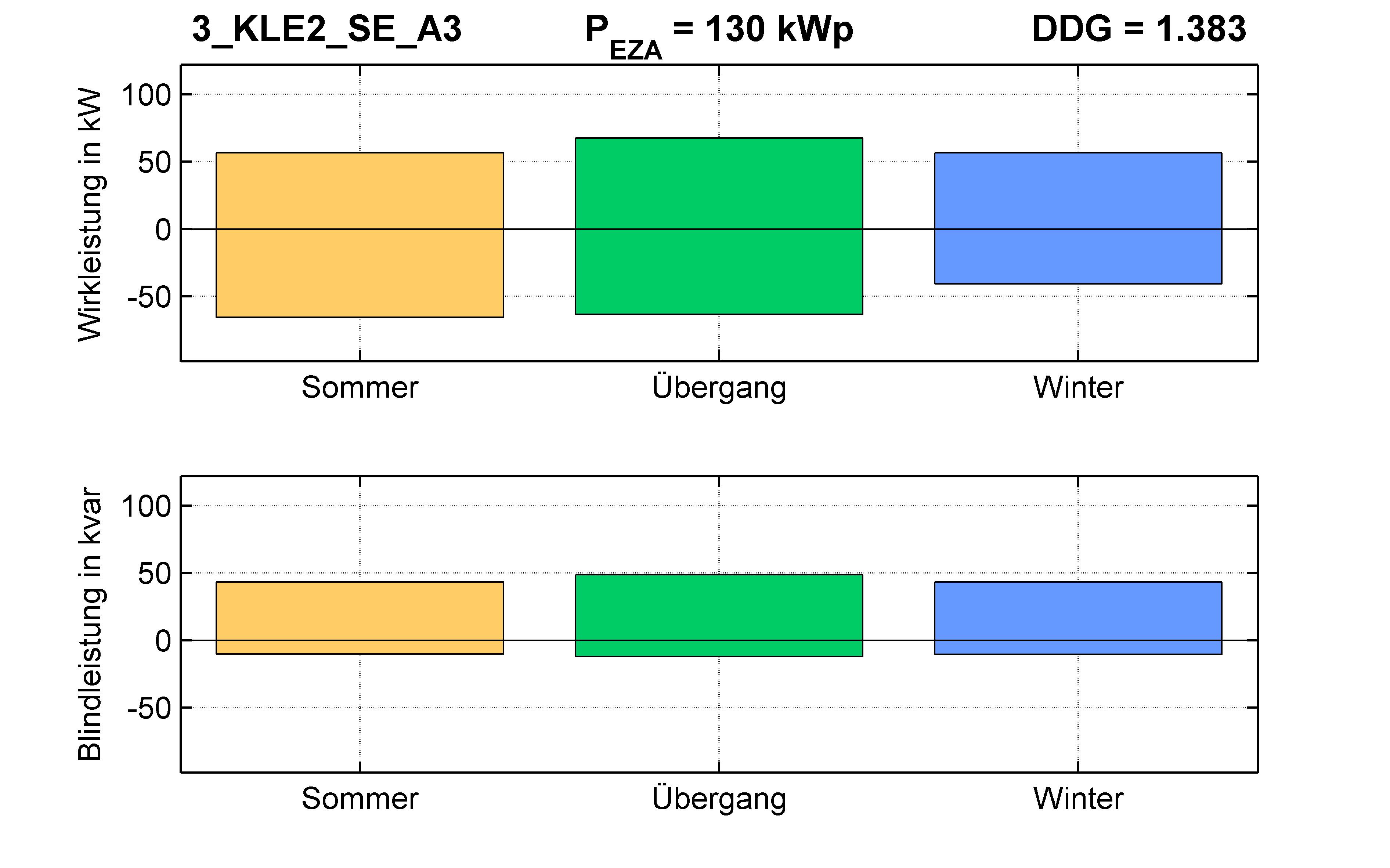 KLE2 | P-Kappung 70% (SE) A3 | PQ-Bilanz