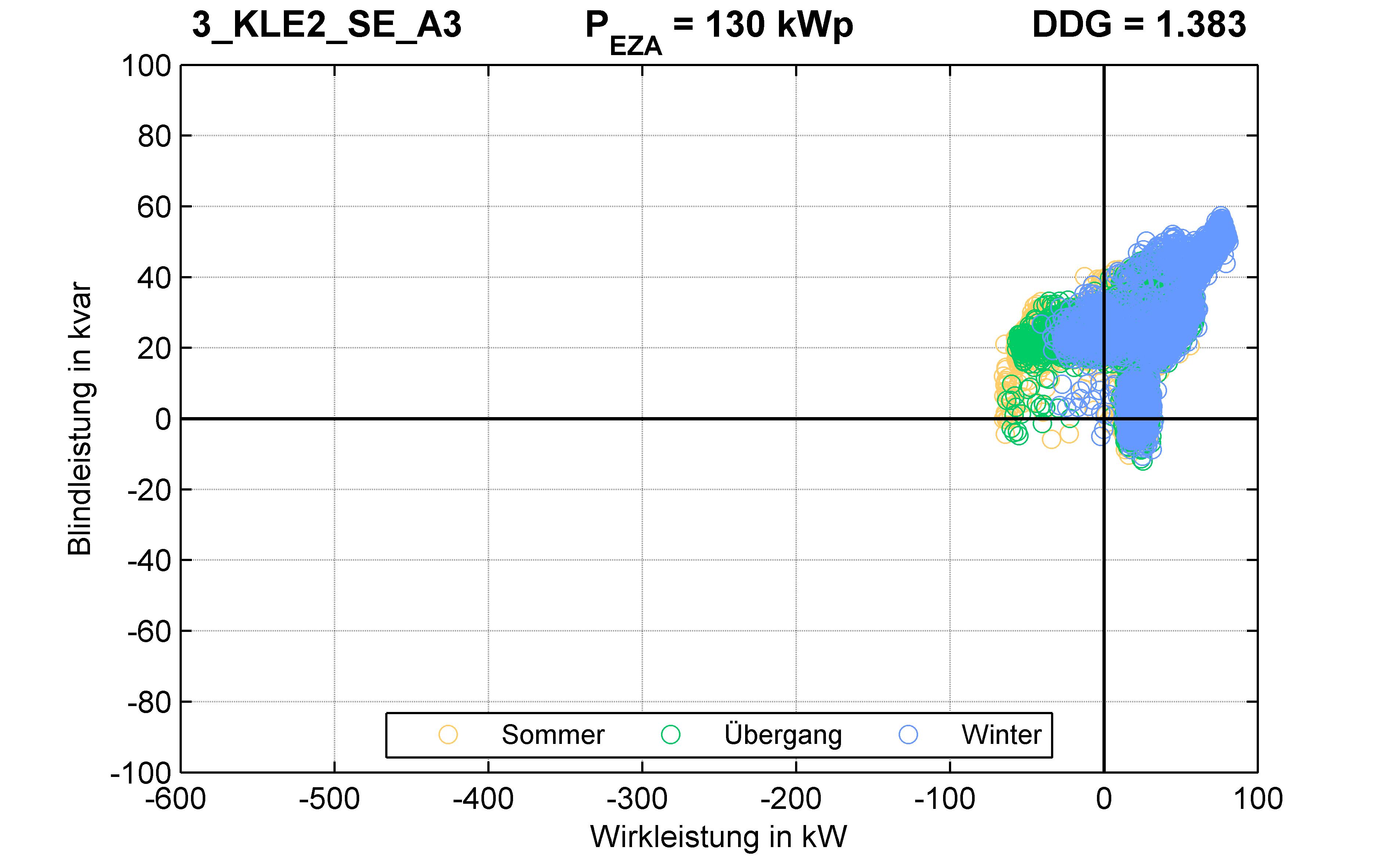 KLE2 | P-Kappung 70% (SE) A3 | PQ-Verhalten