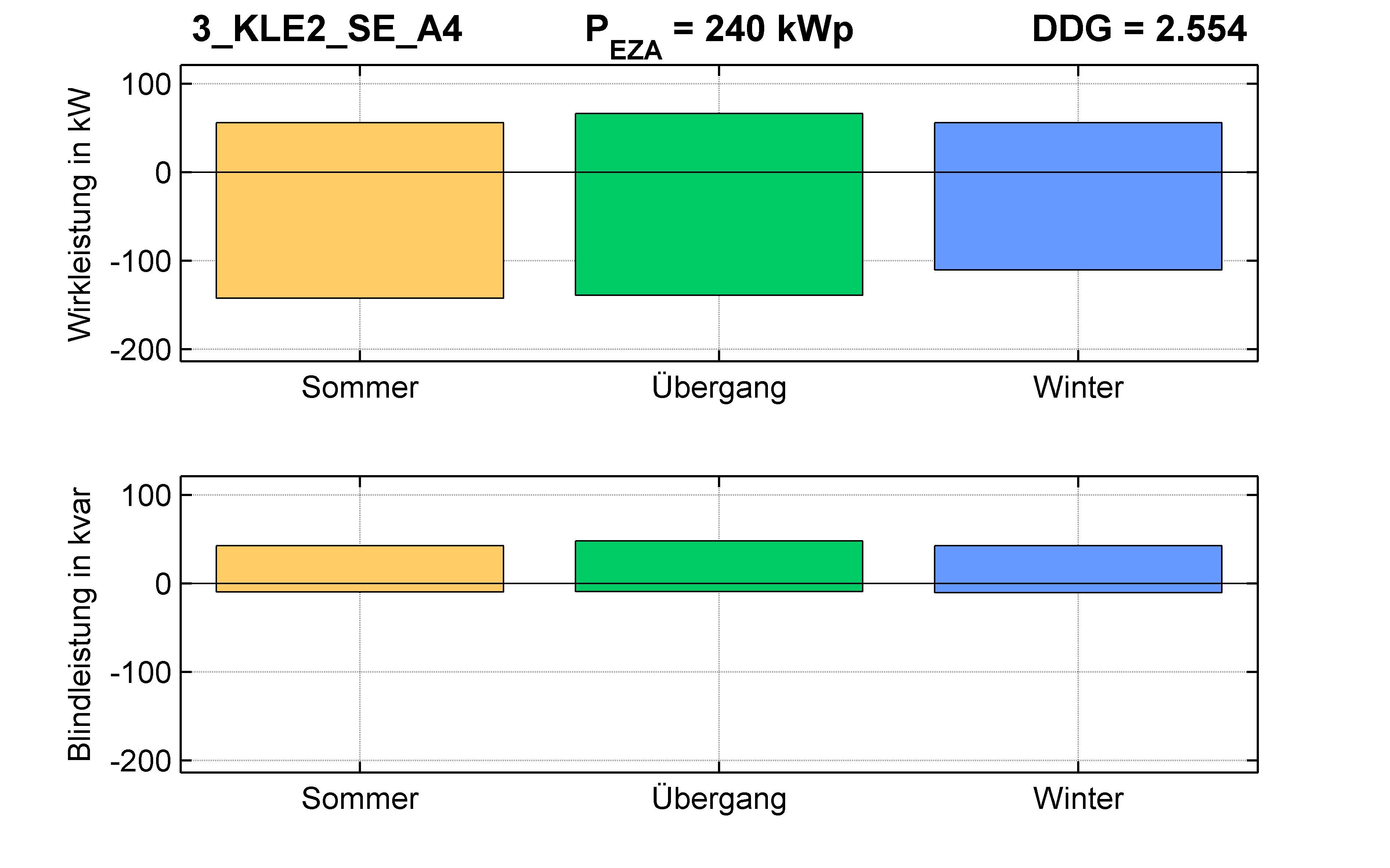 KLE2 | P-Kappung 70% (SE) A4 | PQ-Bilanz