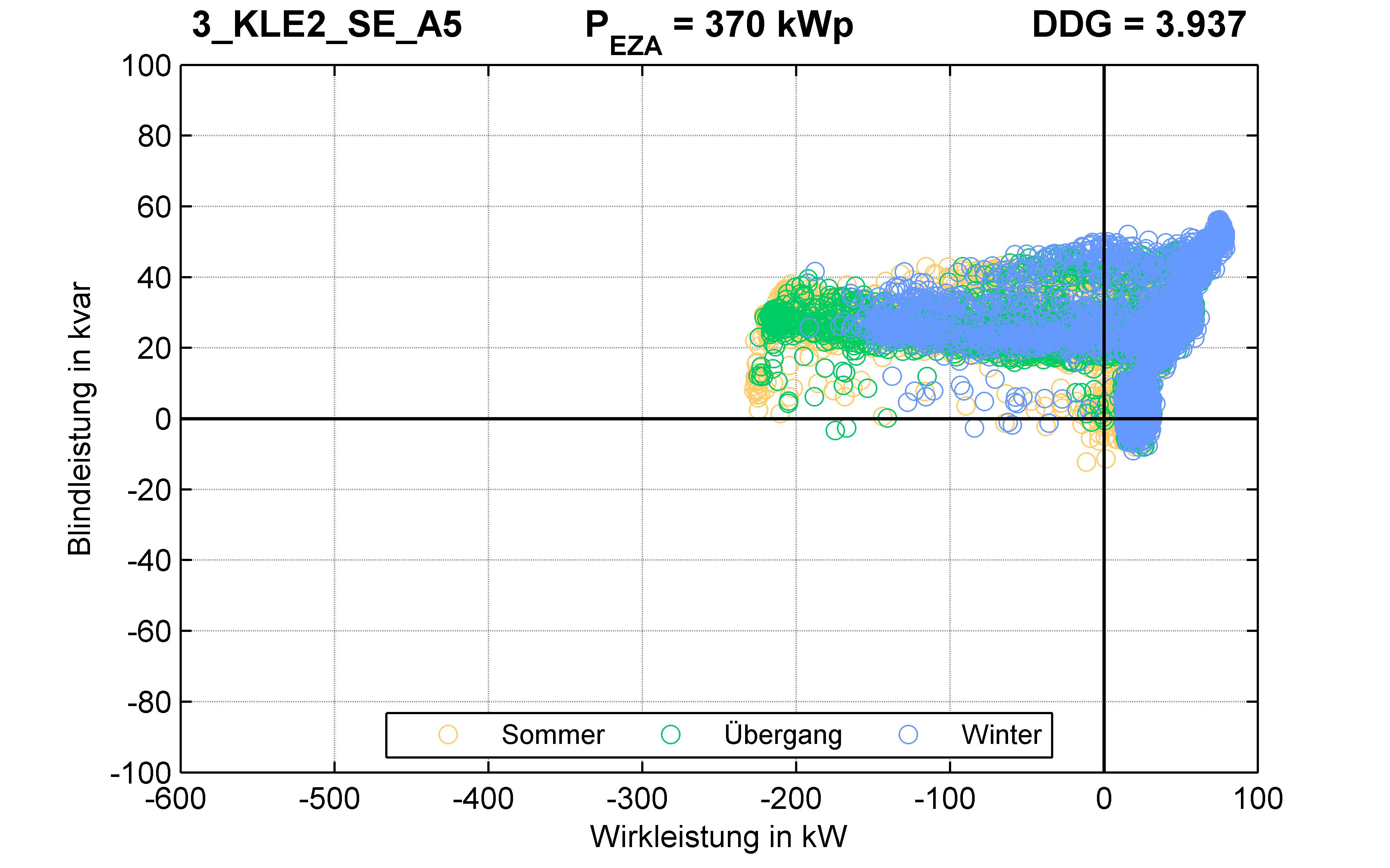 KLE2 | P-Kappung 70% (SE) A5 | PQ-Verhalten