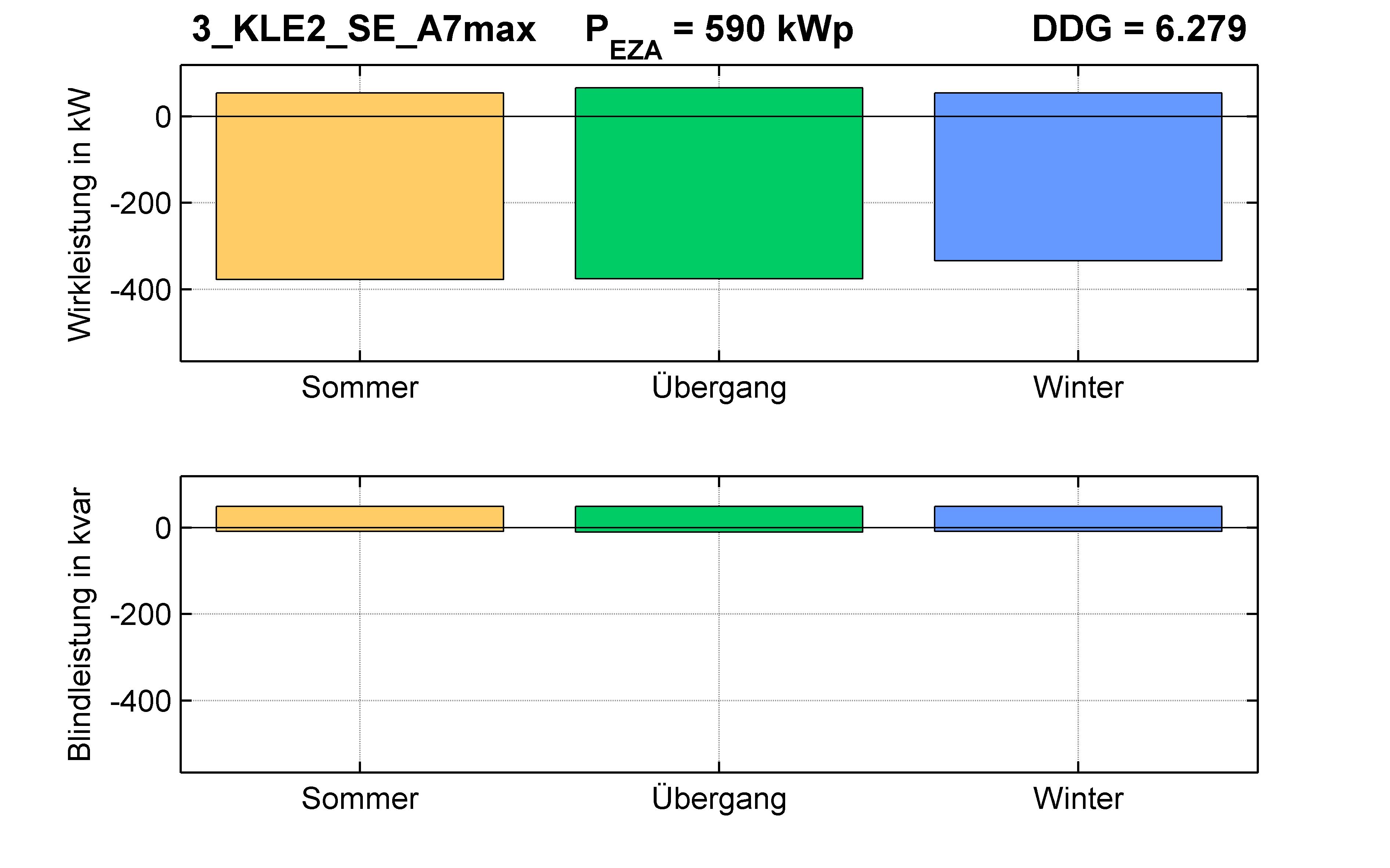 KLE2 | P-Kappung 70% (SE) A7max | PQ-Bilanz