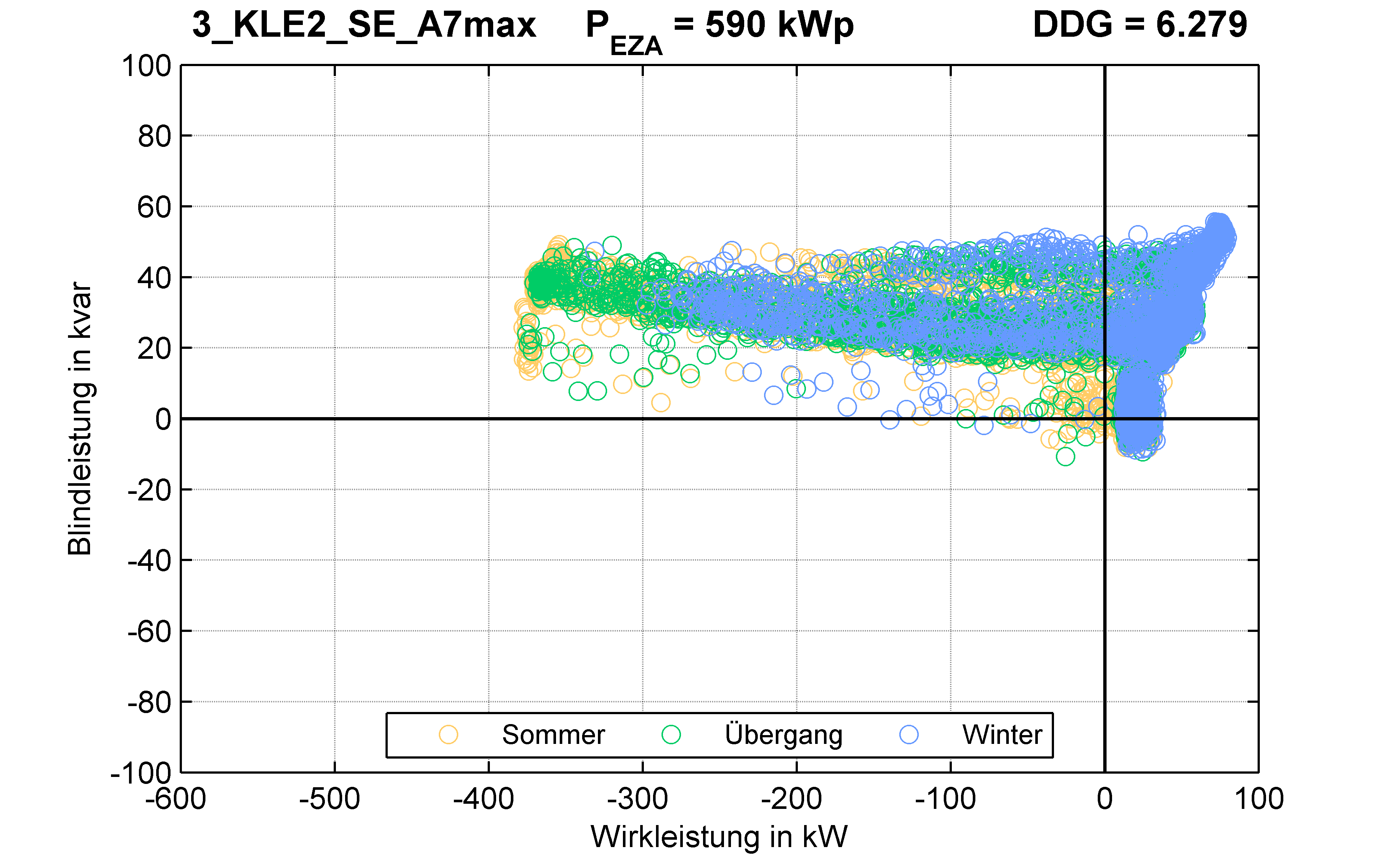 KLE2 | P-Kappung 70% (SE) A7max | PQ-Verhalten