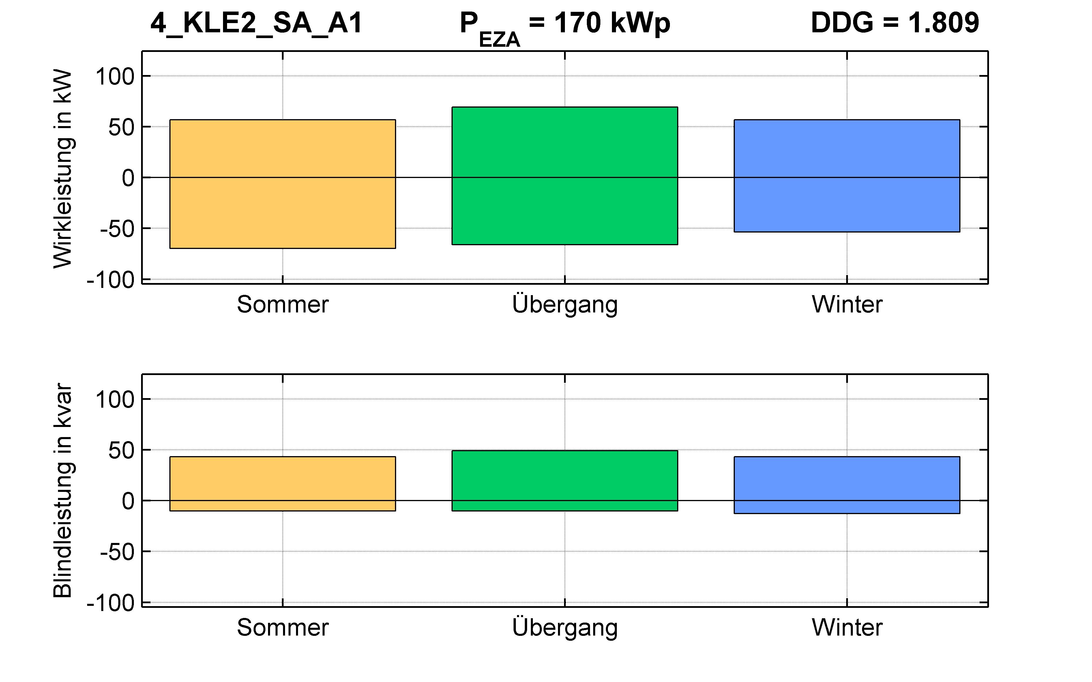 KLE2 | P-Kappung 55% (SA) A1 | PQ-Bilanz
