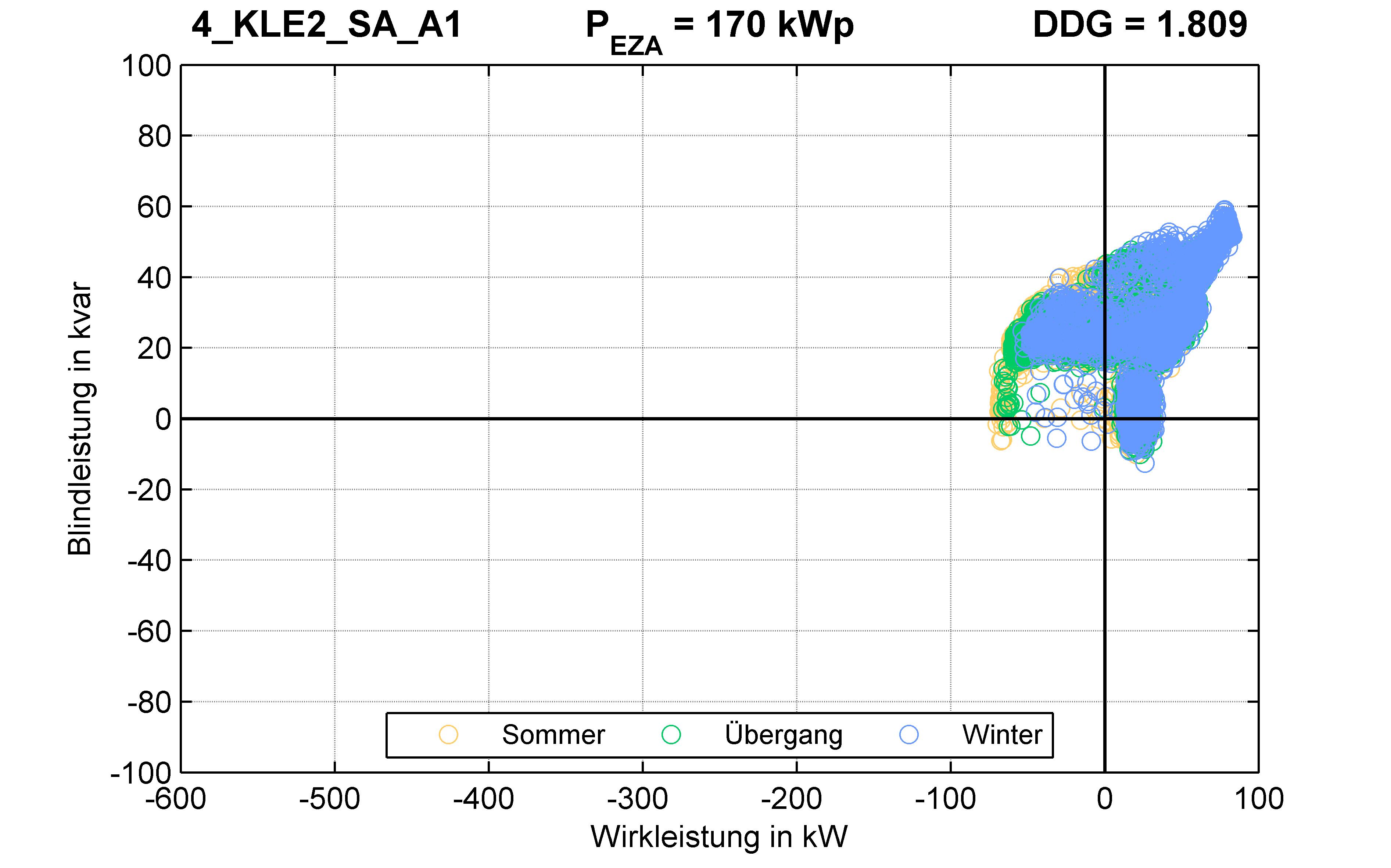 KLE2 | P-Kappung 55% (SA) A1 | PQ-Verhalten