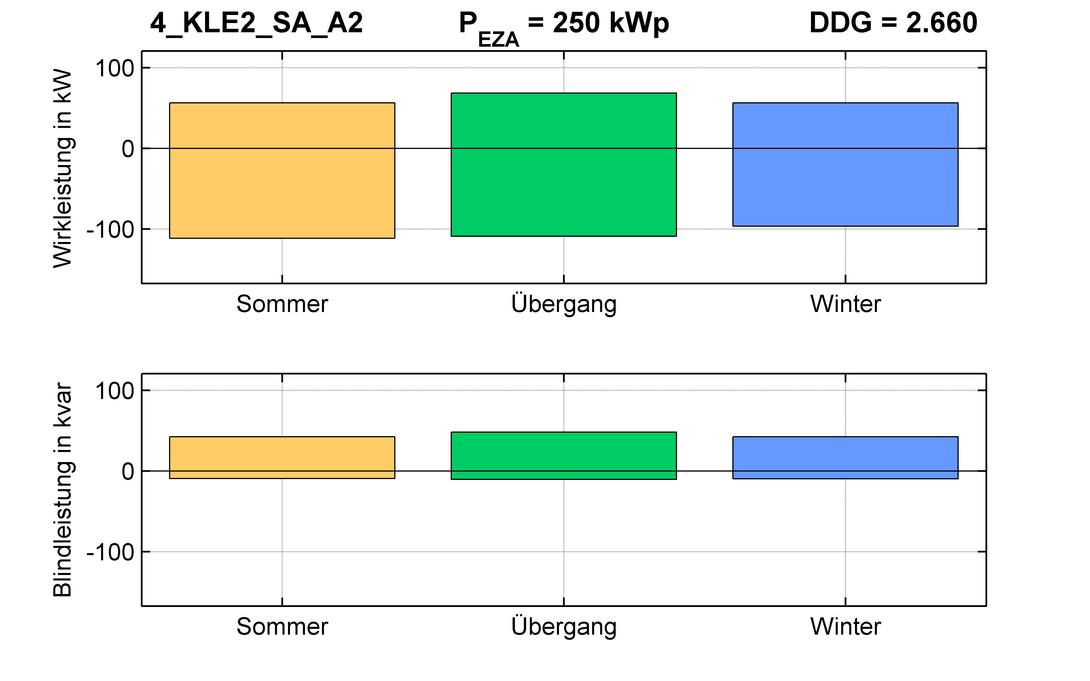 KLE2 | P-Kappung 55% (SA) A2 | PQ-Bilanz