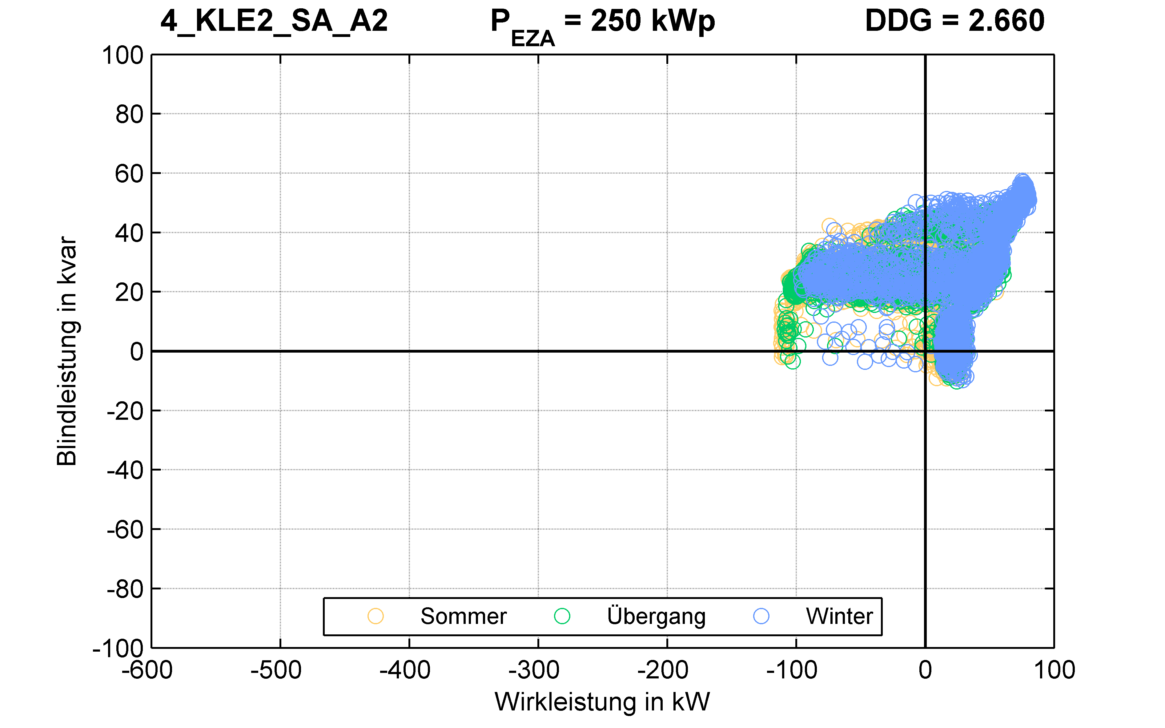 KLE2 | P-Kappung 55% (SA) A2 | PQ-Verhalten
