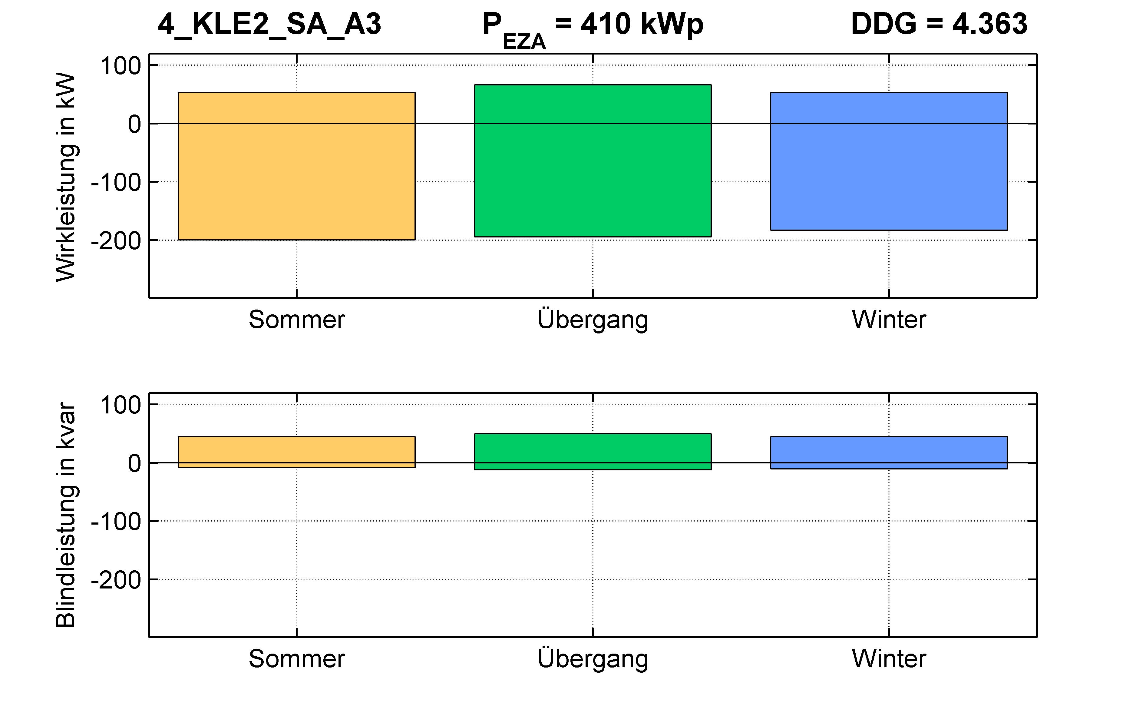 KLE2 | P-Kappung 55% (SA) A3 | PQ-Bilanz