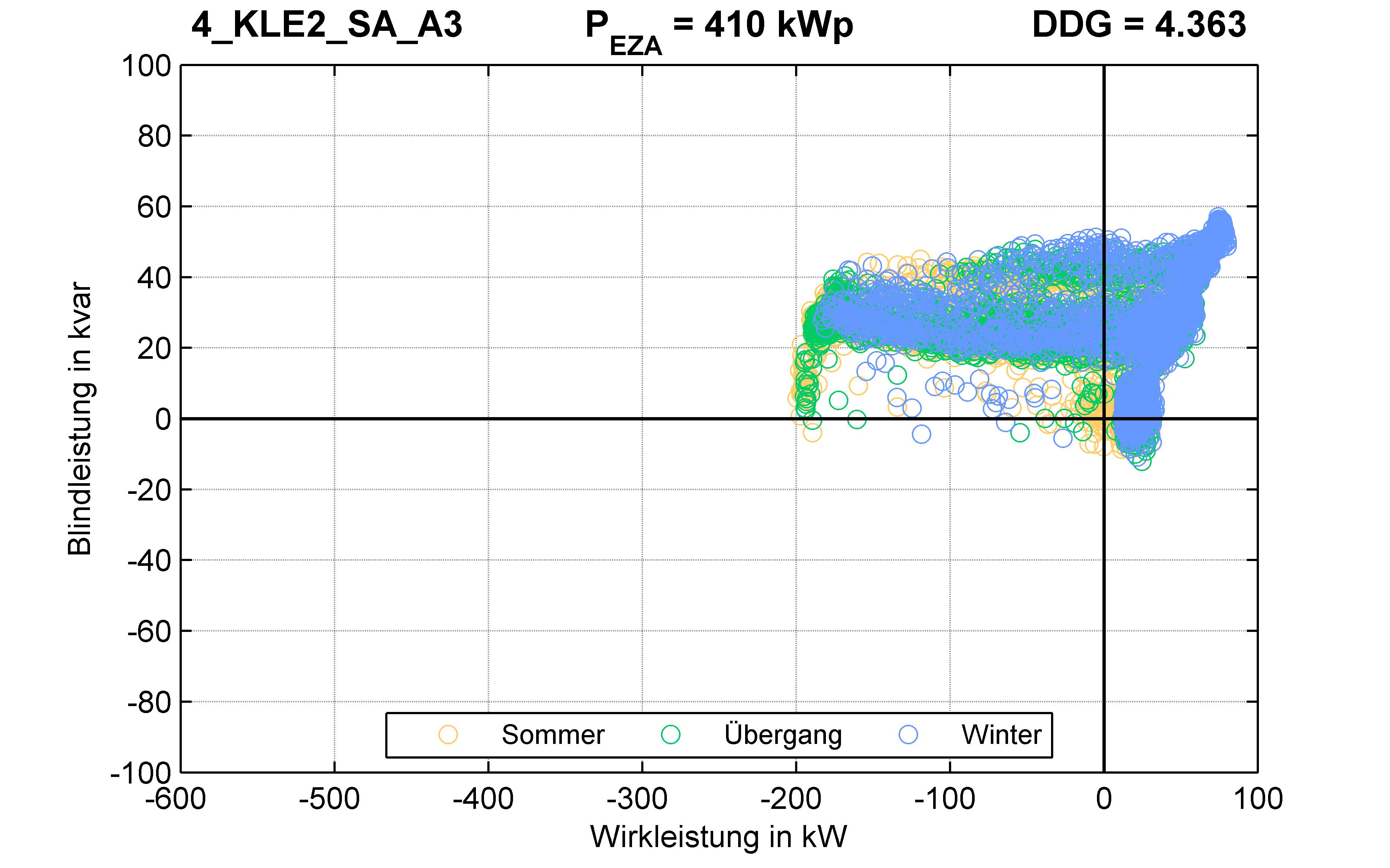 KLE2 | P-Kappung 55% (SA) A3 | PQ-Verhalten