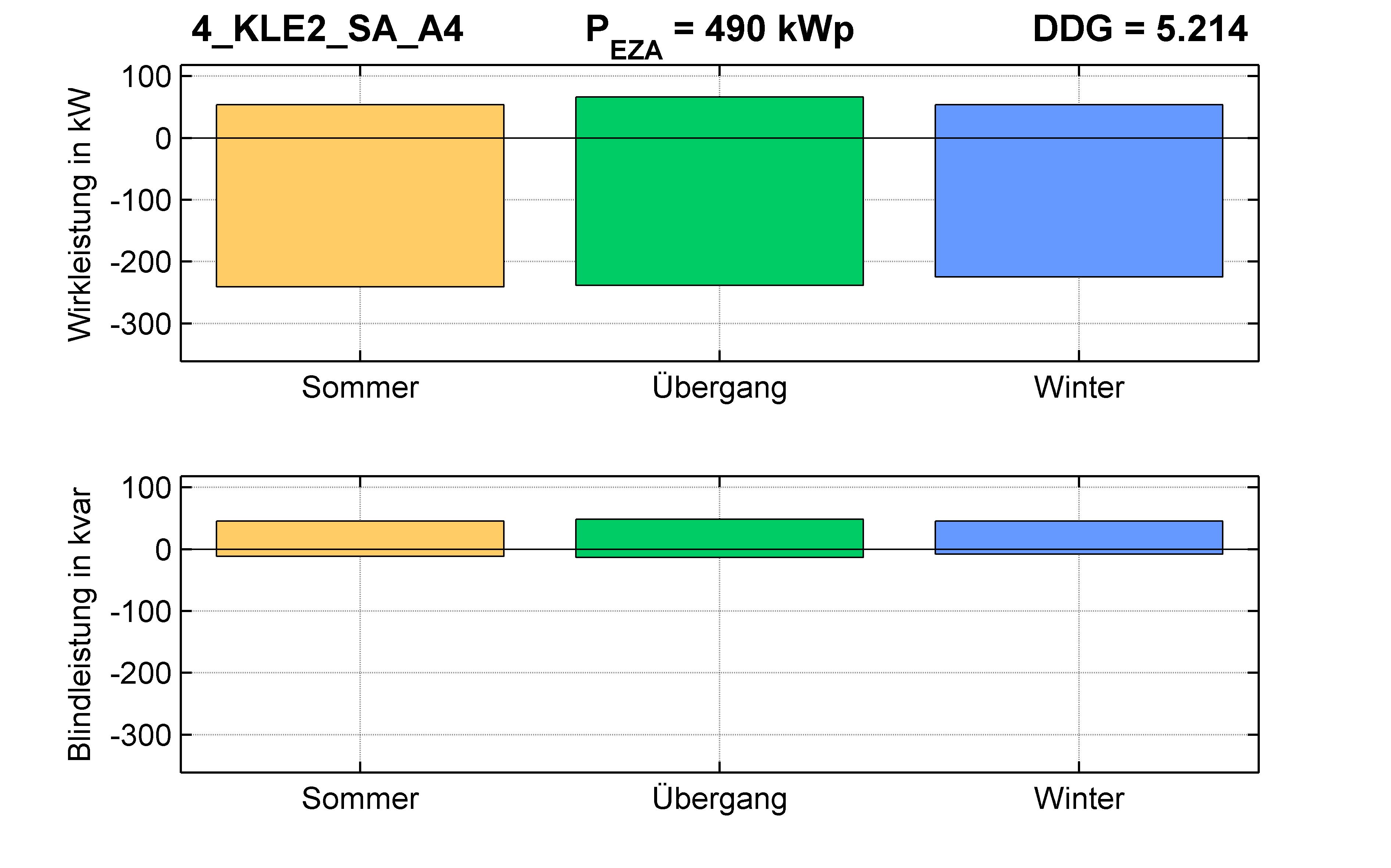 KLE2 | P-Kappung 55% (SA) A4 | PQ-Bilanz