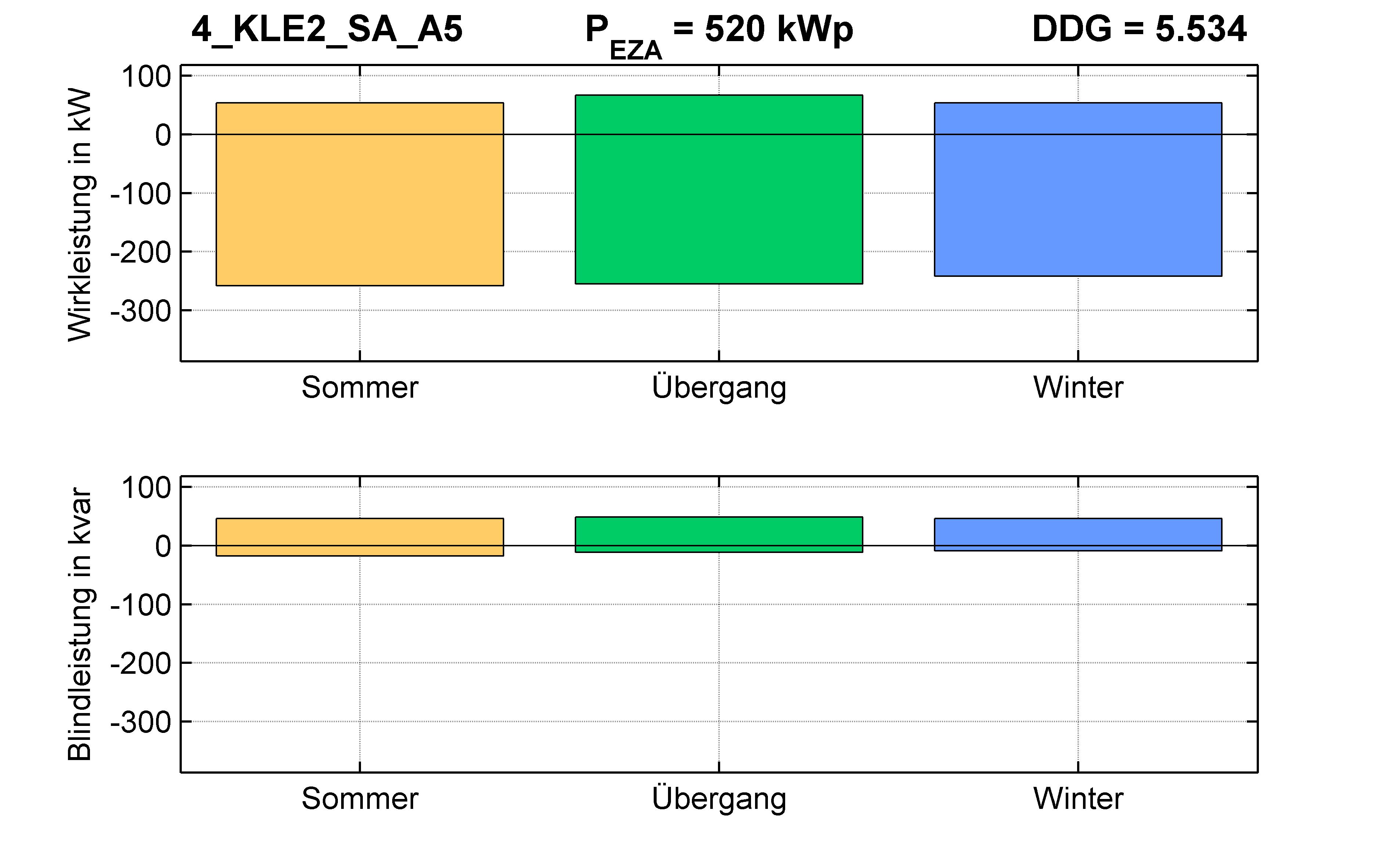 KLE2 | P-Kappung 55% (SA) A5 | PQ-Bilanz