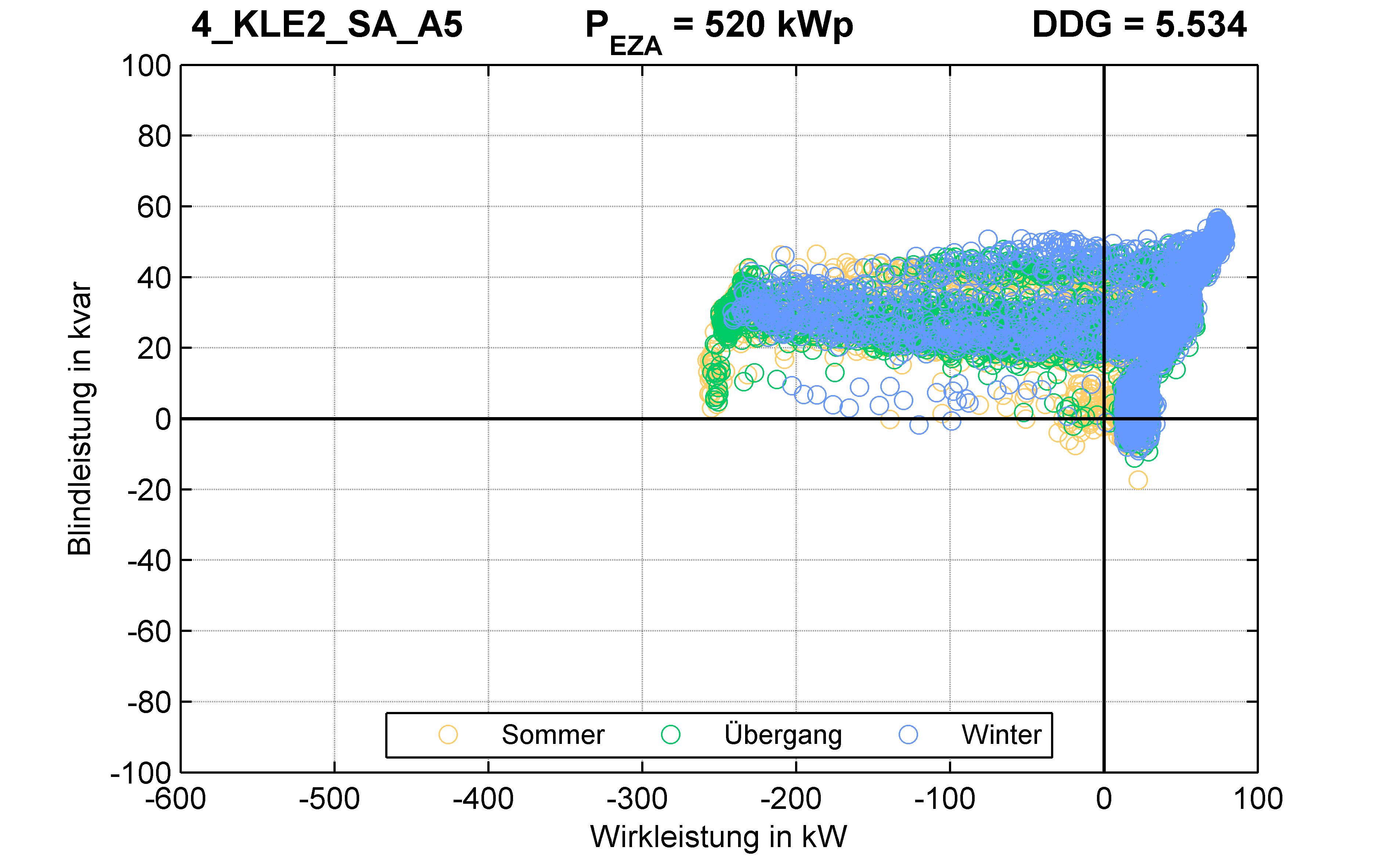 KLE2 | P-Kappung 55% (SA) A5 | PQ-Verhalten