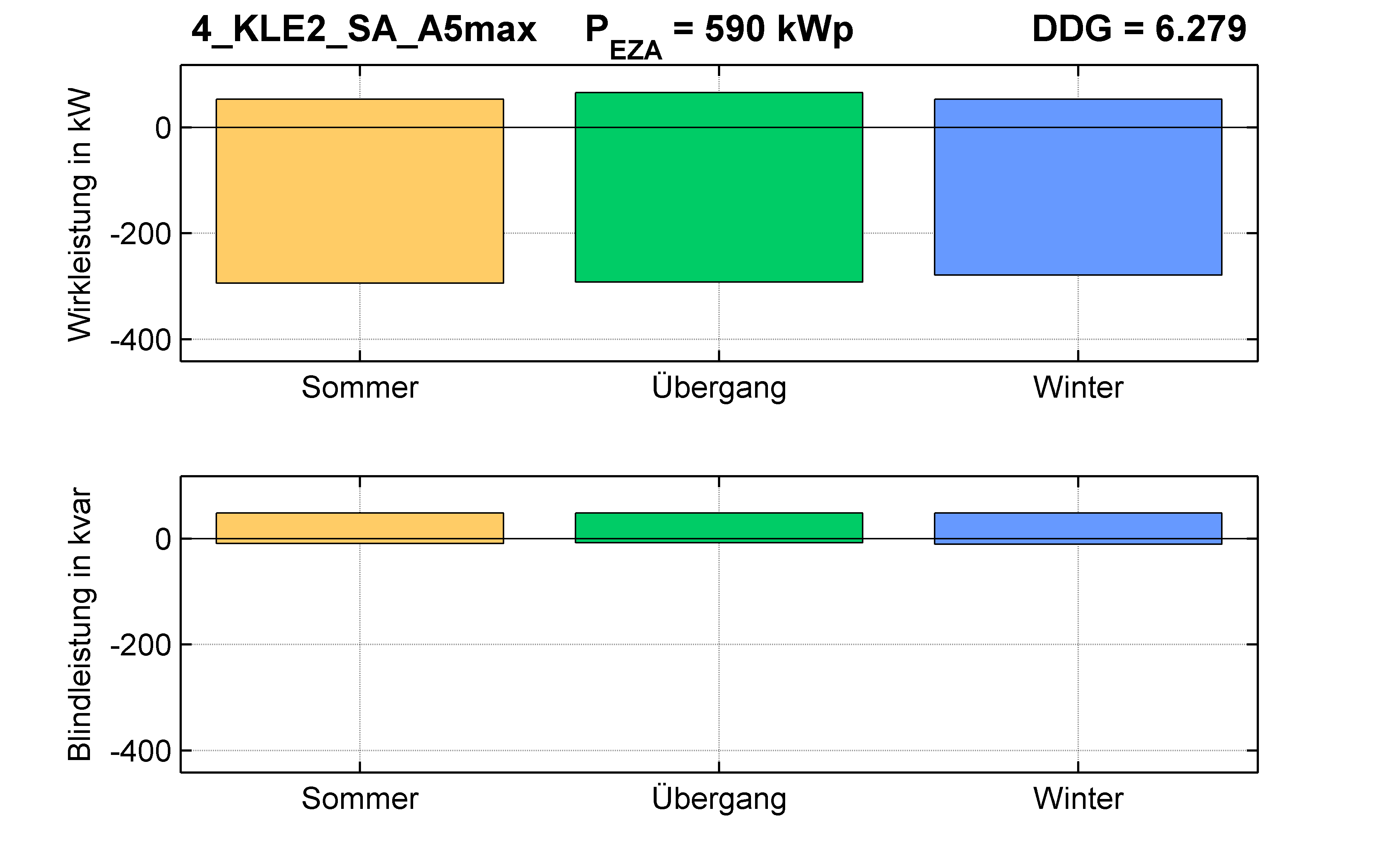KLE2 | P-Kappung 55% (SA) A5max | PQ-Bilanz