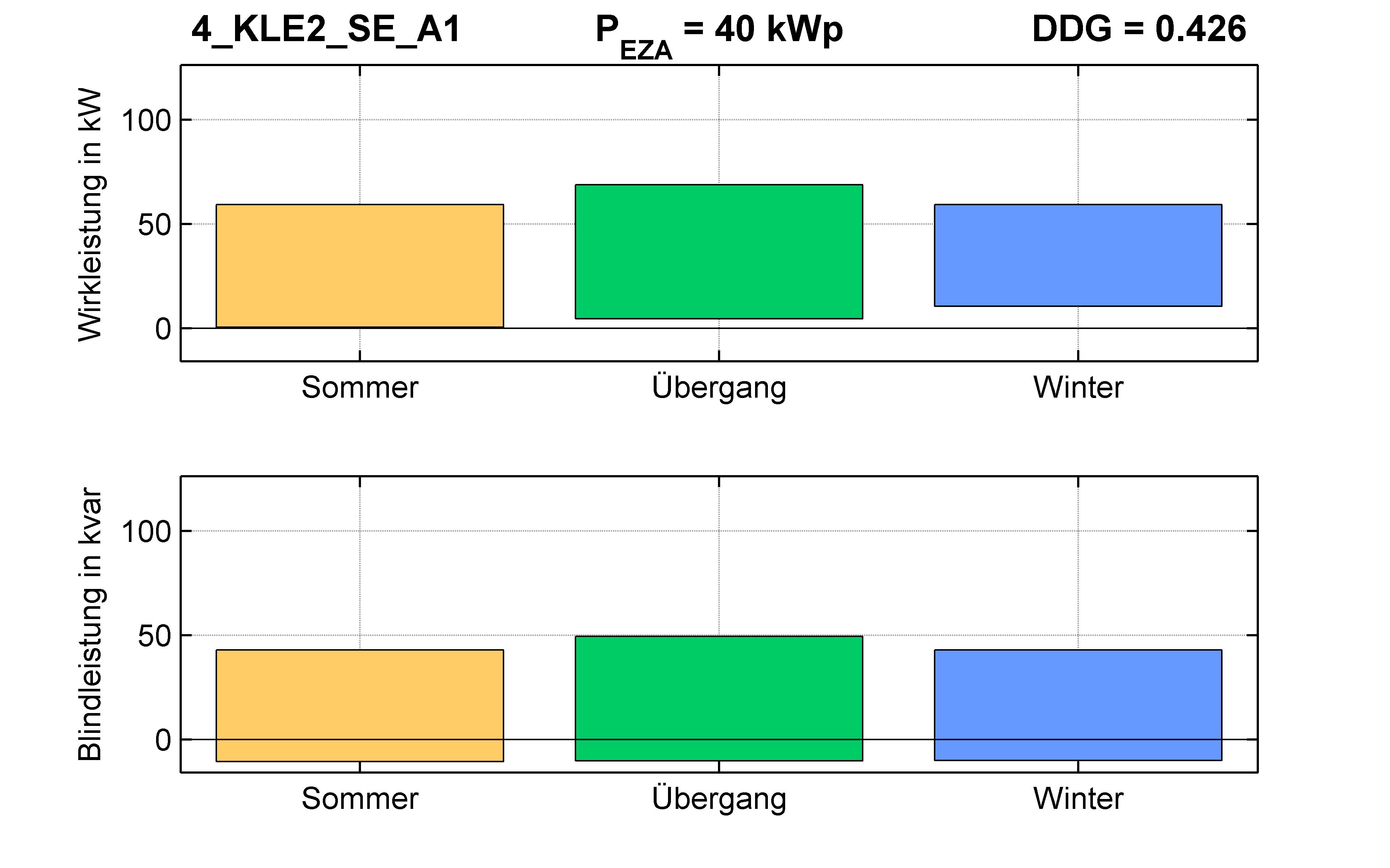 KLE2 | P-Kappung 55% (SE) A1 | PQ-Bilanz