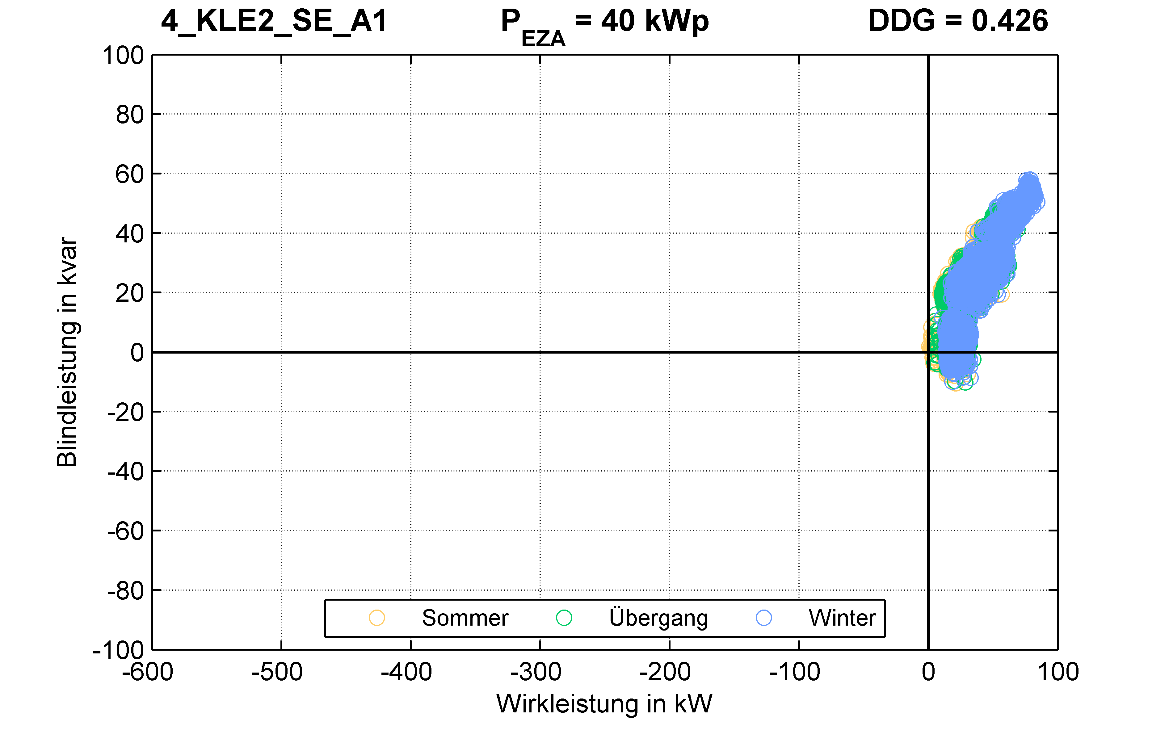 KLE2 | P-Kappung 55% (SE) A1 | PQ-Verhalten