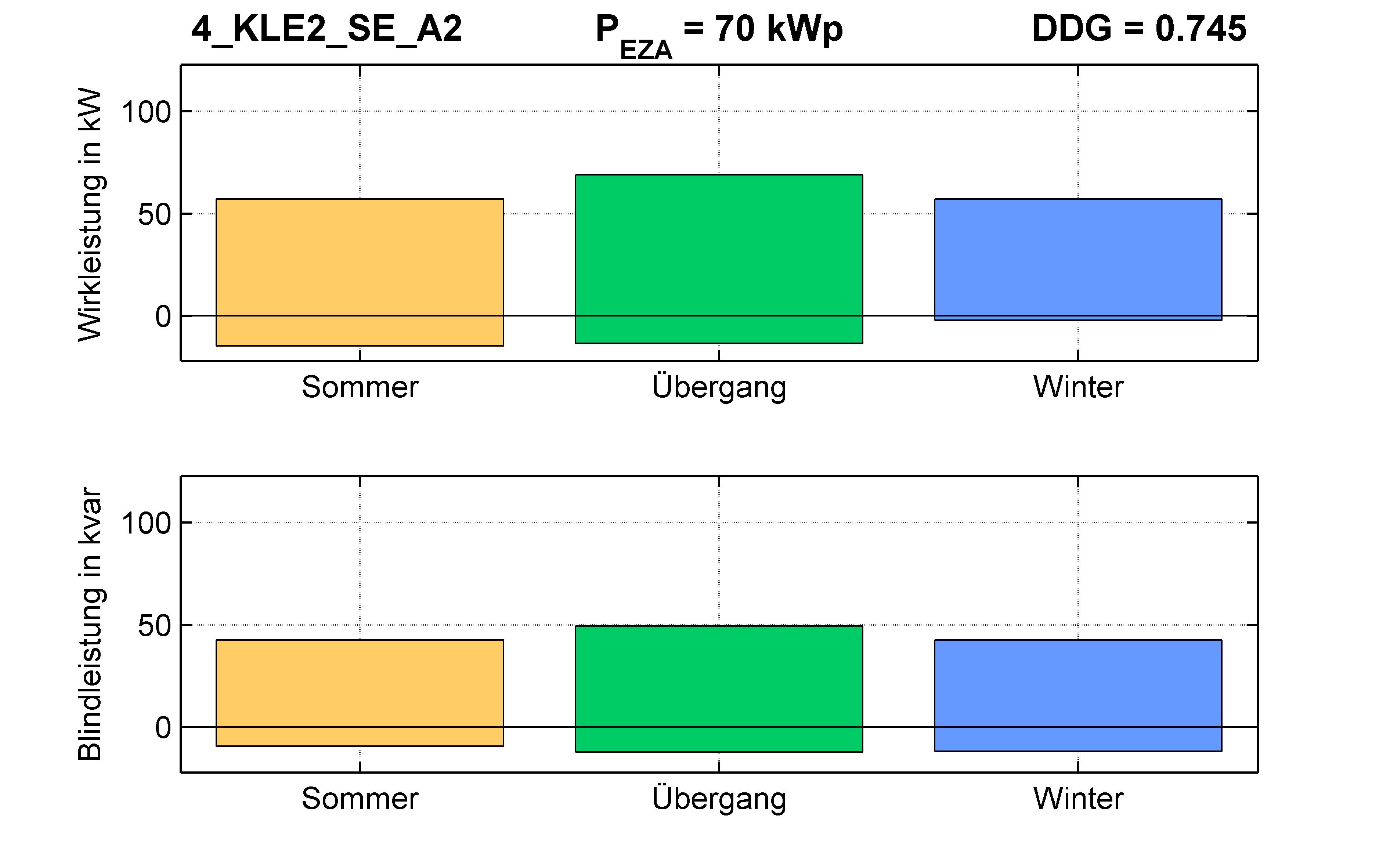 KLE2 | P-Kappung 55% (SE) A2 | PQ-Bilanz