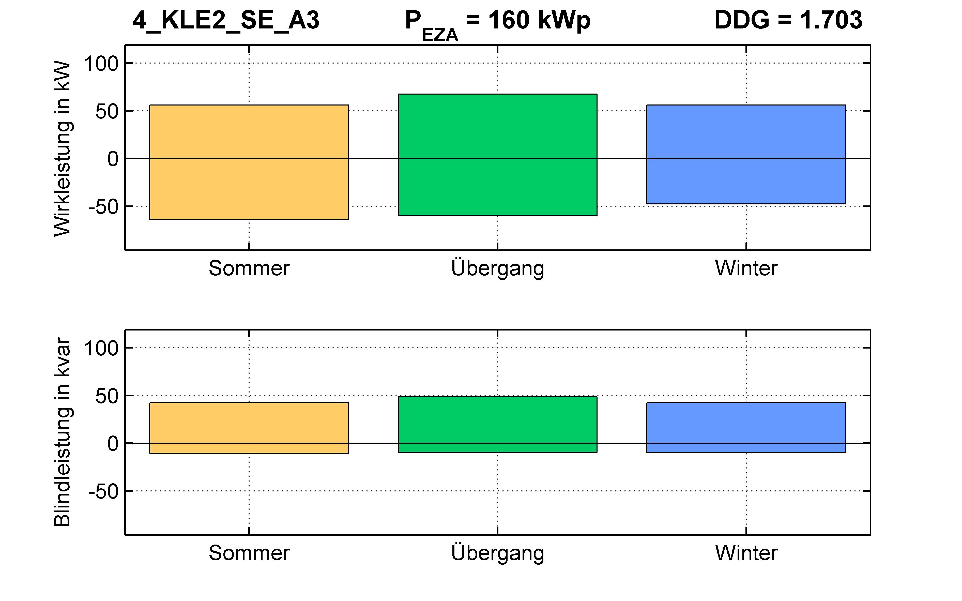 KLE2 | P-Kappung 55% (SE) A3 | PQ-Bilanz