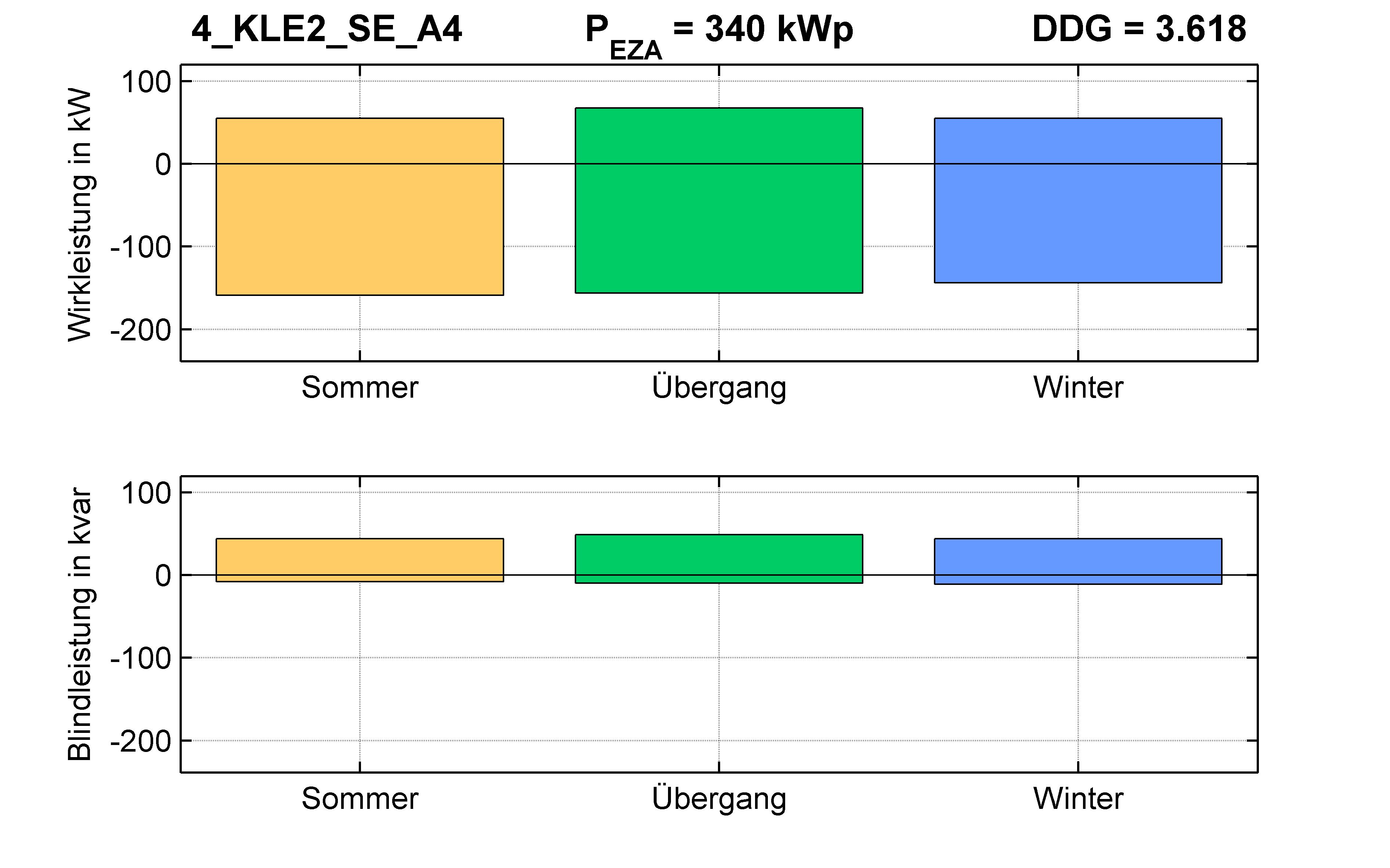 KLE2 | P-Kappung 55% (SE) A4 | PQ-Bilanz
