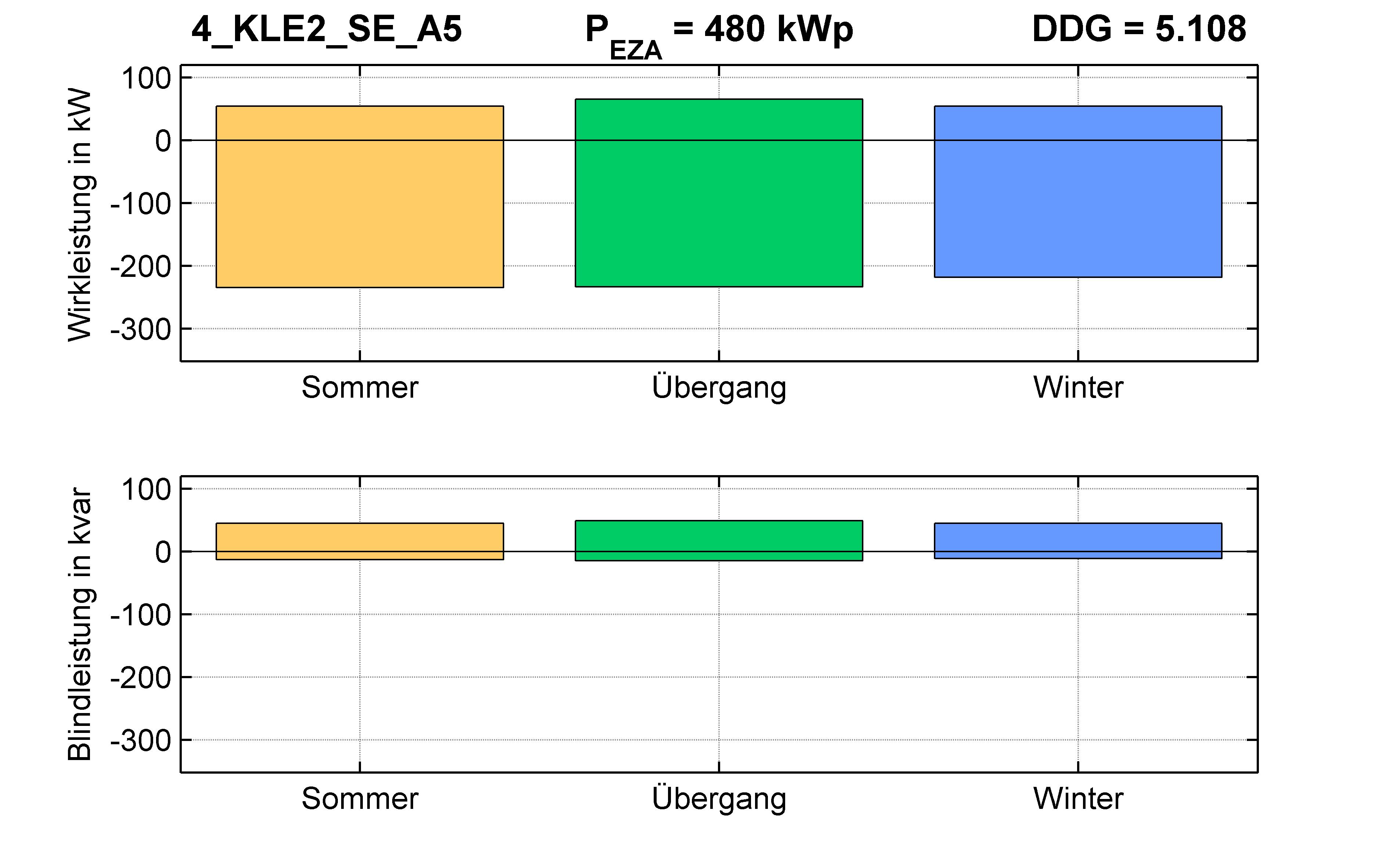 KLE2 | P-Kappung 55% (SE) A5 | PQ-Bilanz