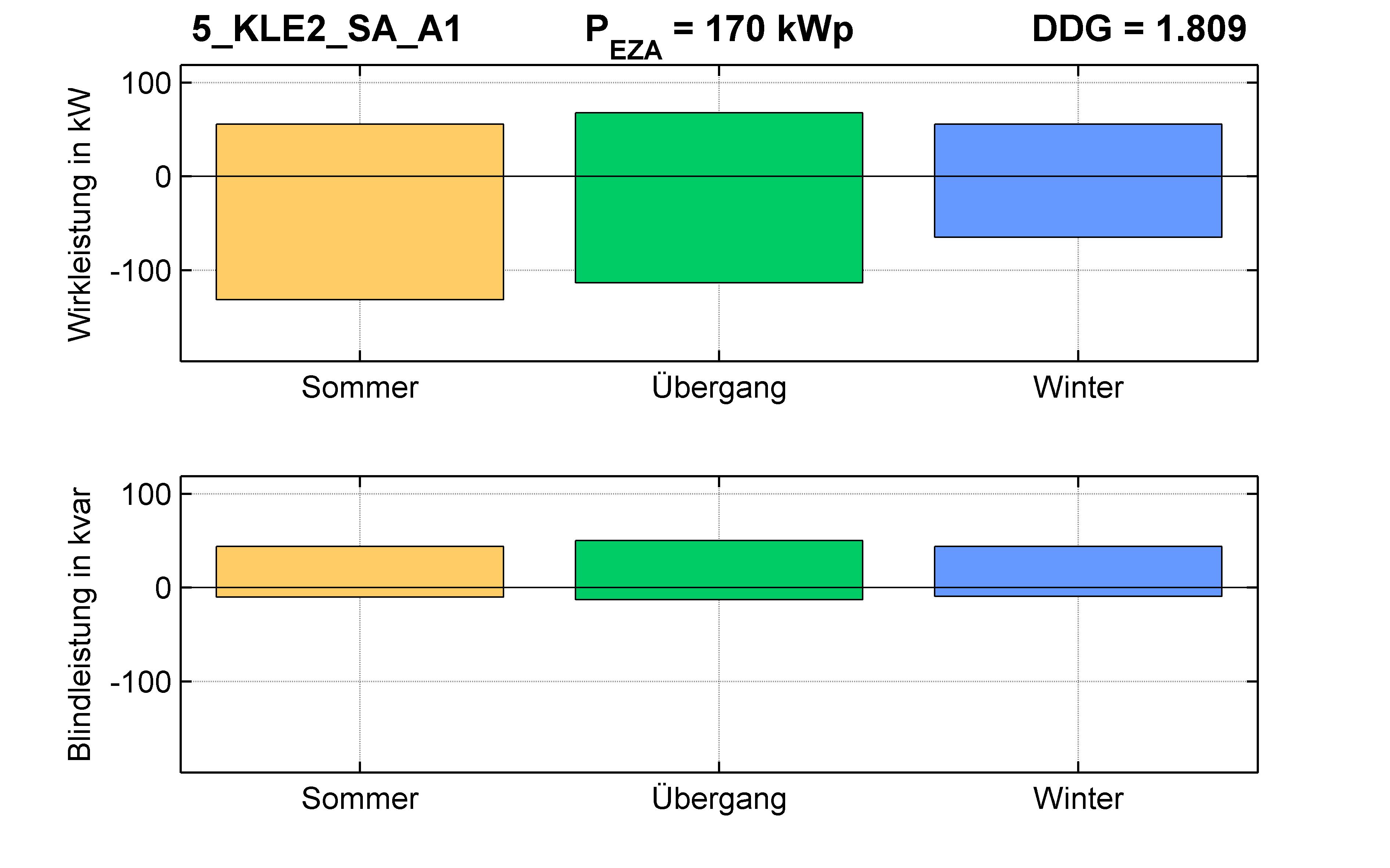 KLE2 | STATION (SA) A1 | PQ-Bilanz