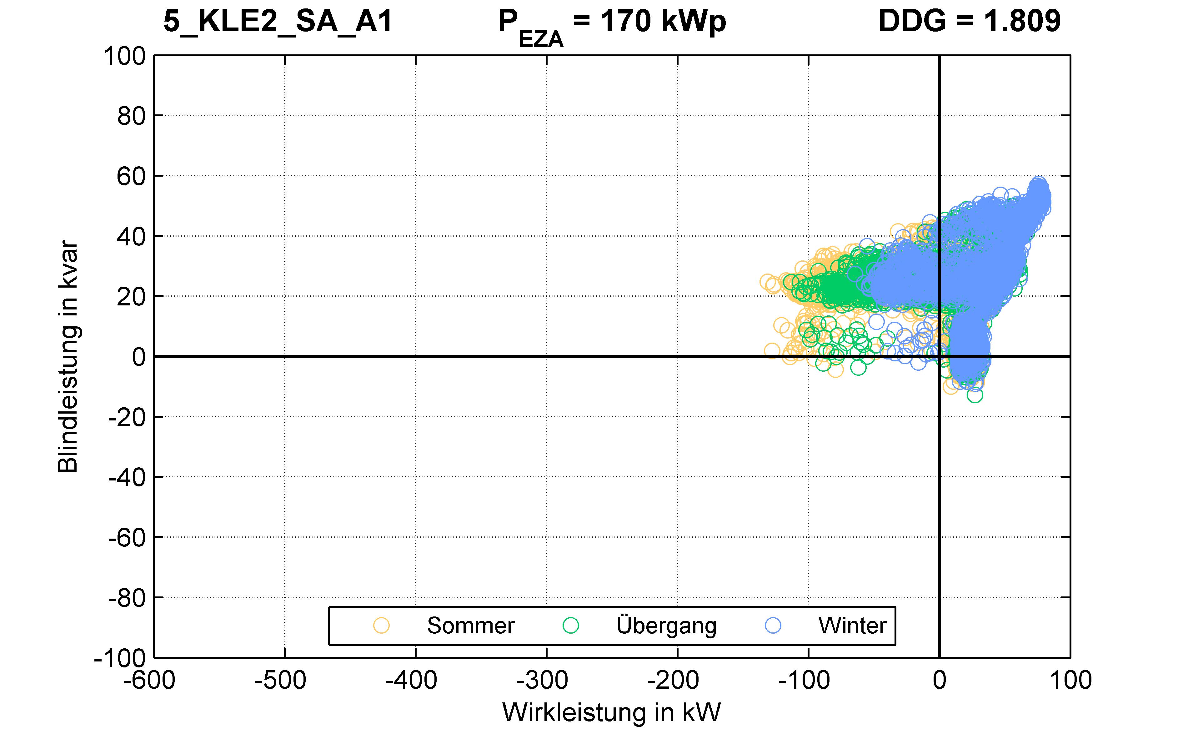 KLE2 | STATION (SA) A1 | PQ-Verhalten