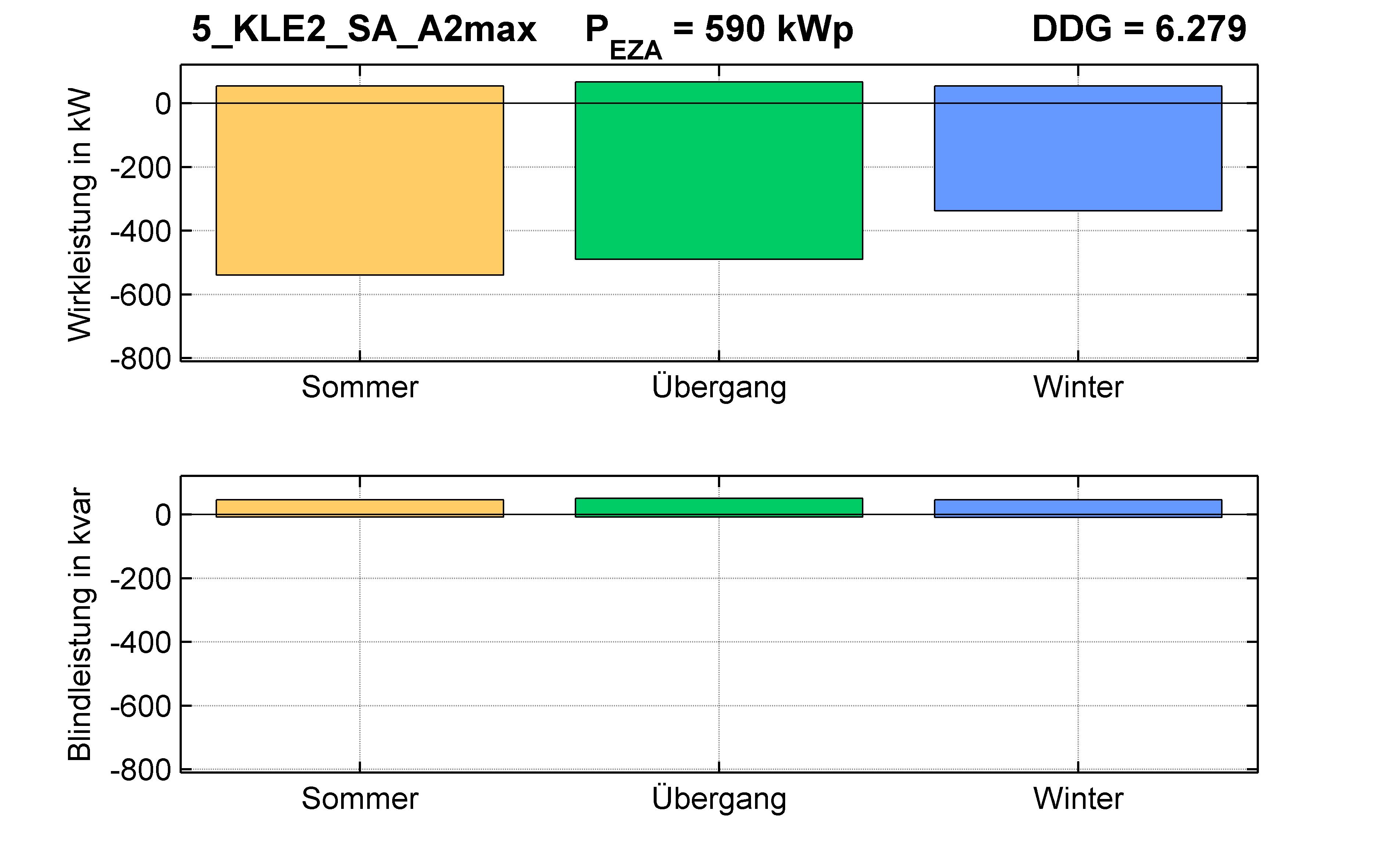 KLE2 | STATION (SA) A2max | PQ-Bilanz