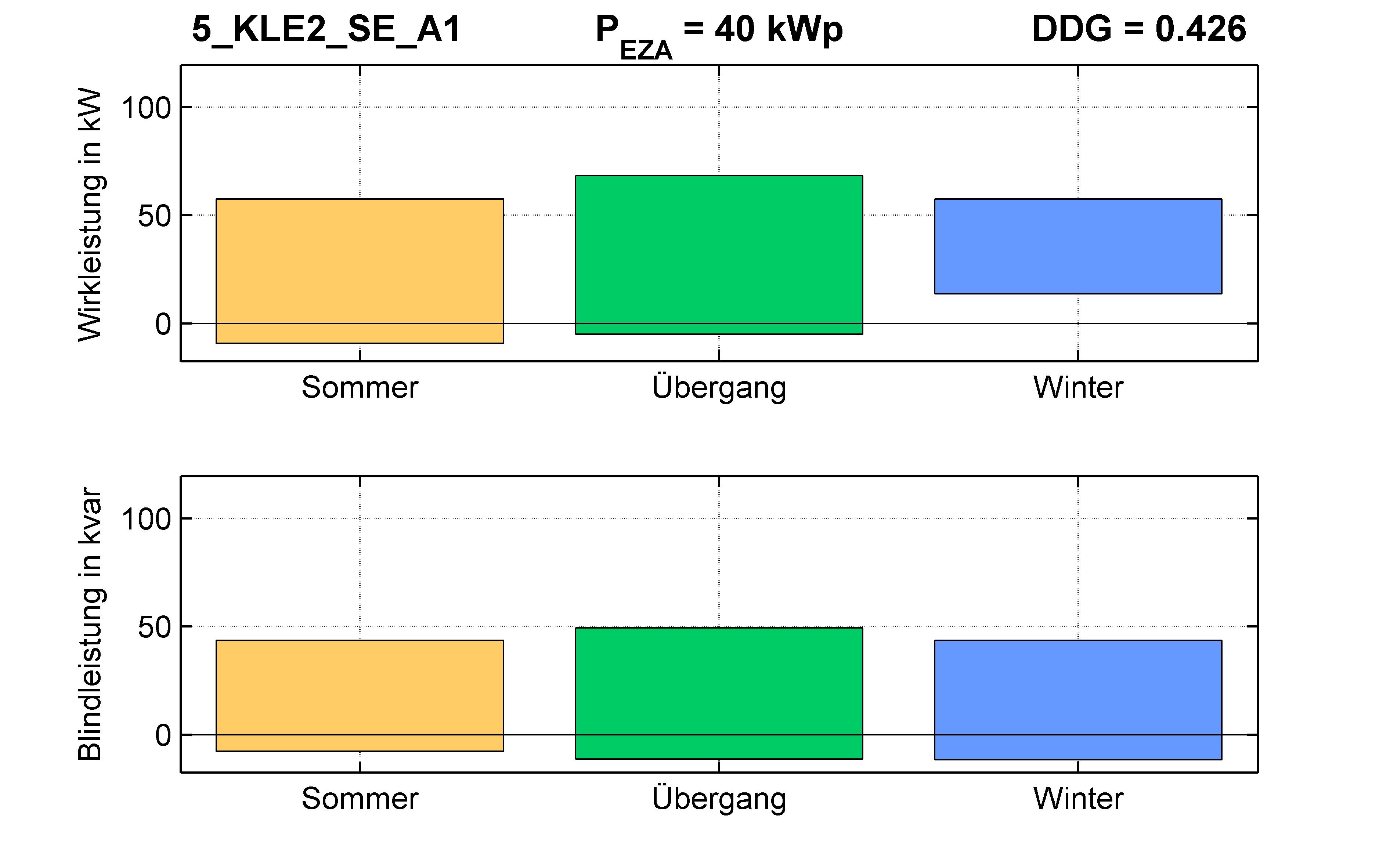 KLE2 | STATION (SE) A1 | PQ-Bilanz