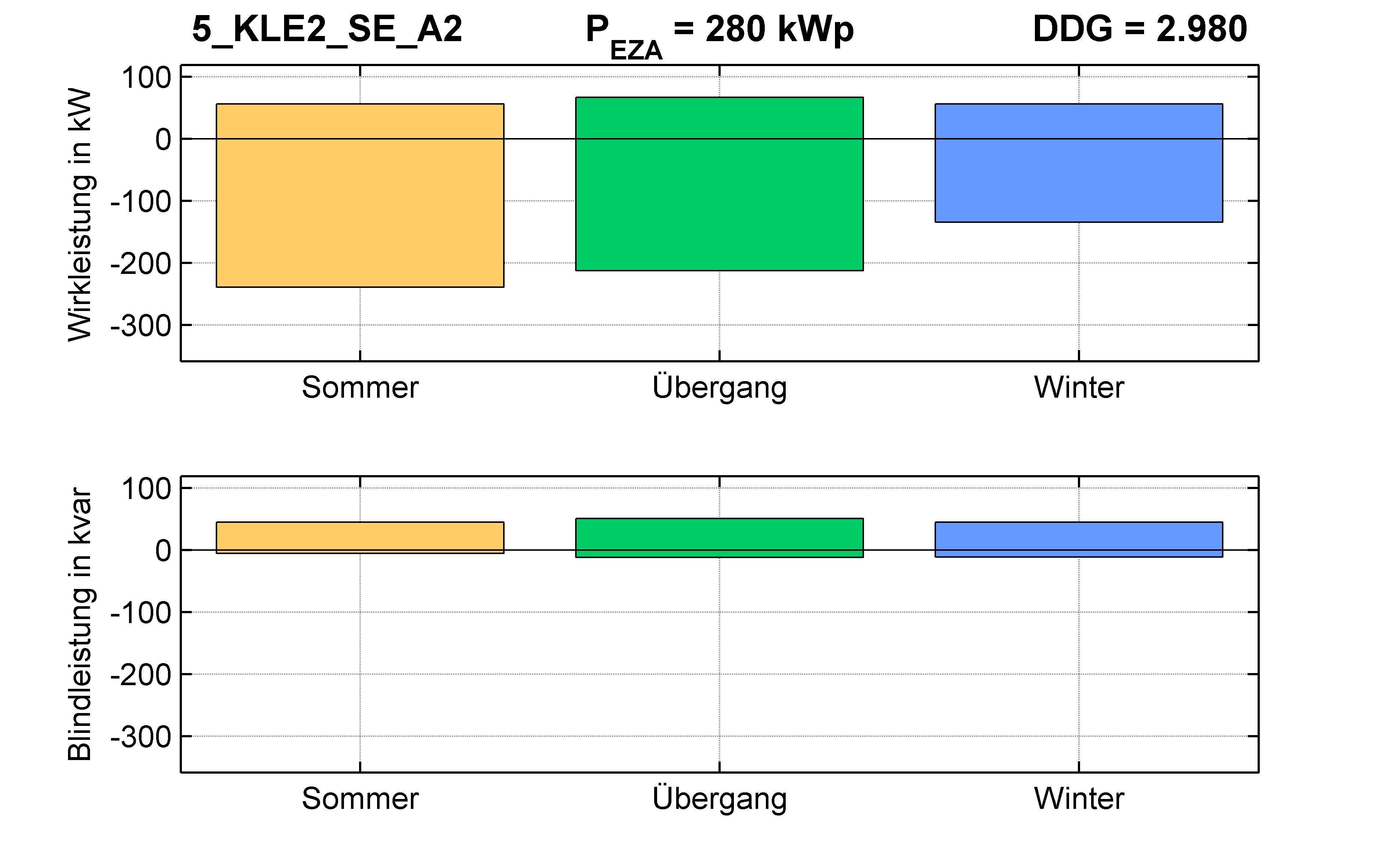 KLE2 | STATION (SE) A2 | PQ-Bilanz