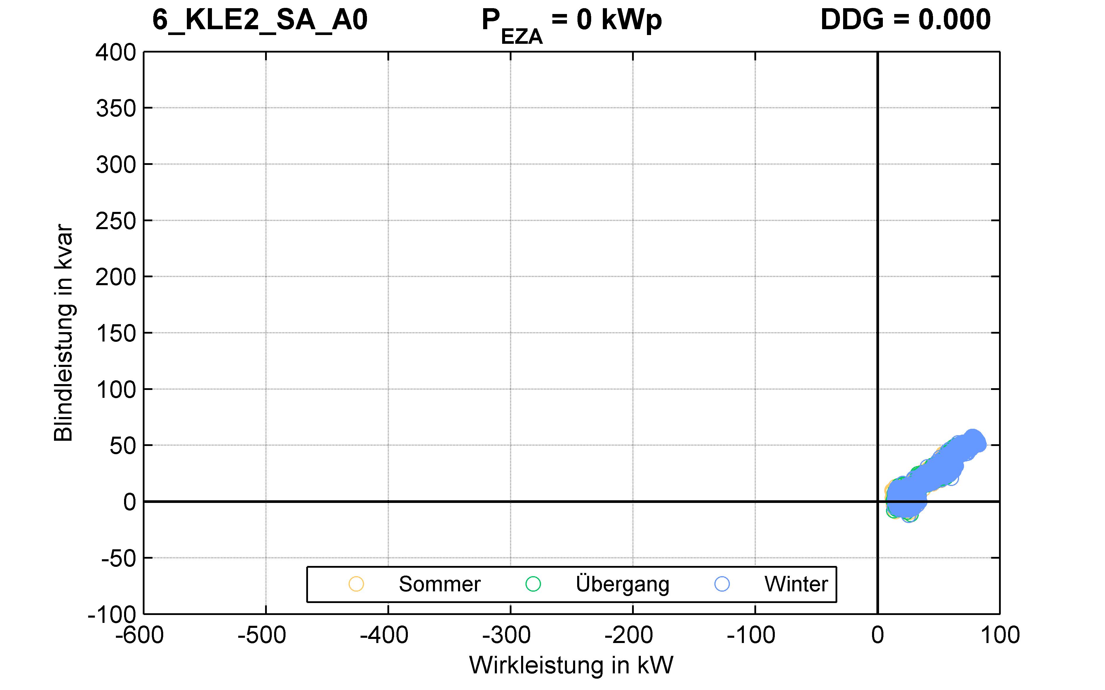 KLE2 | Q-Regelung (SA) A0 | PQ-Verhalten