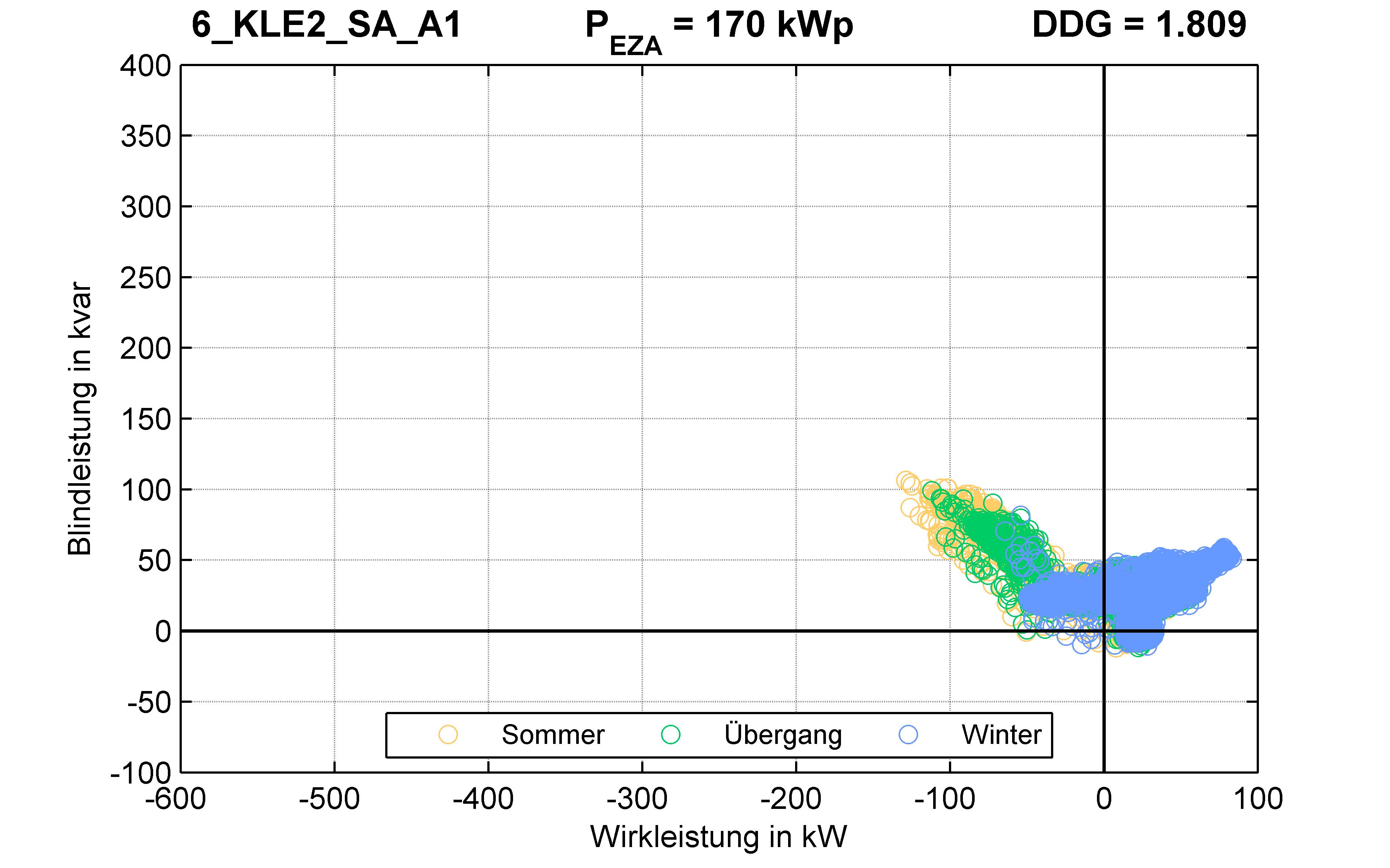 KLE2 | Q-Regelung (SA) A1 | PQ-Verhalten