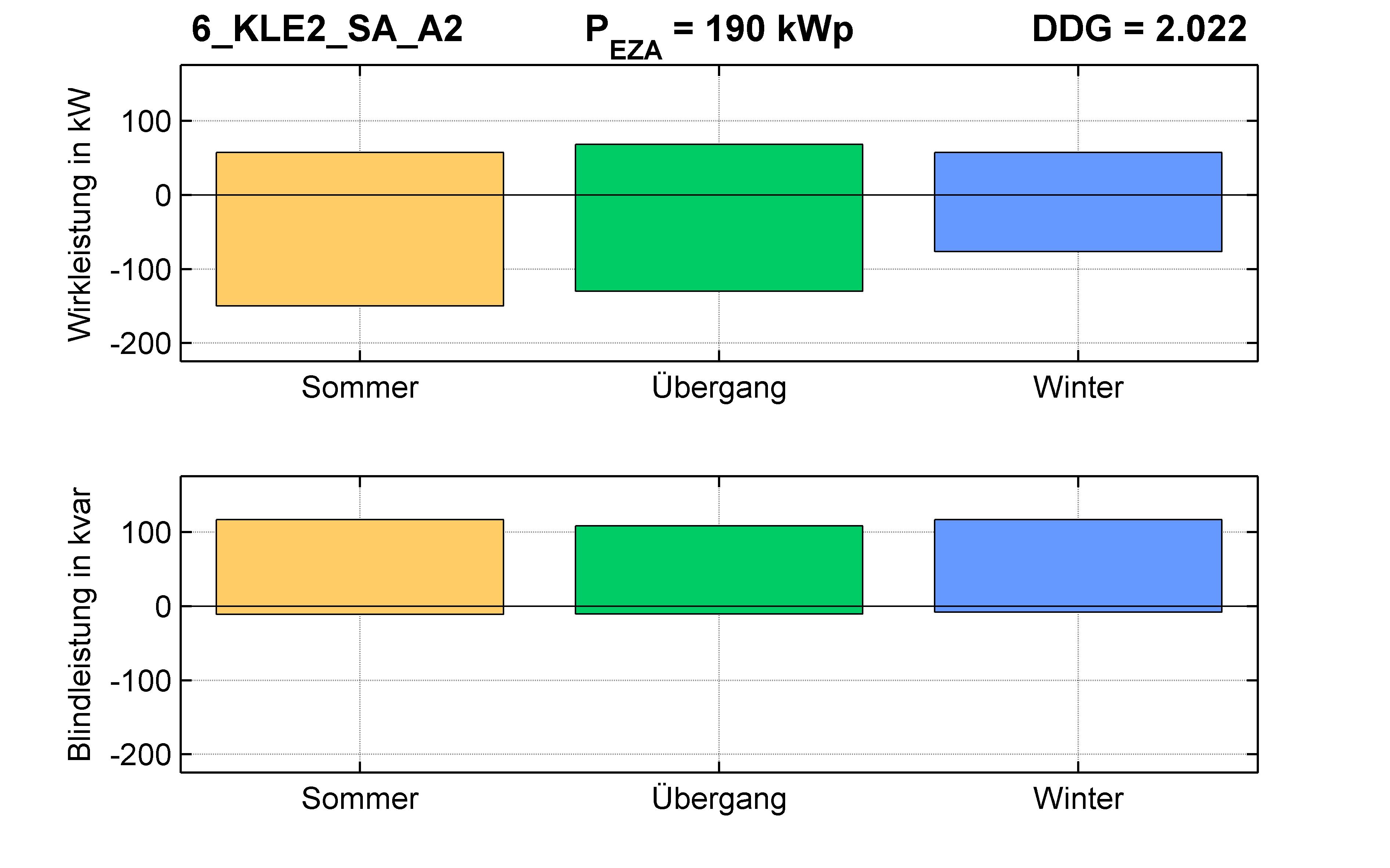 KLE2 | Q-Regelung (SA) A2 | PQ-Bilanz