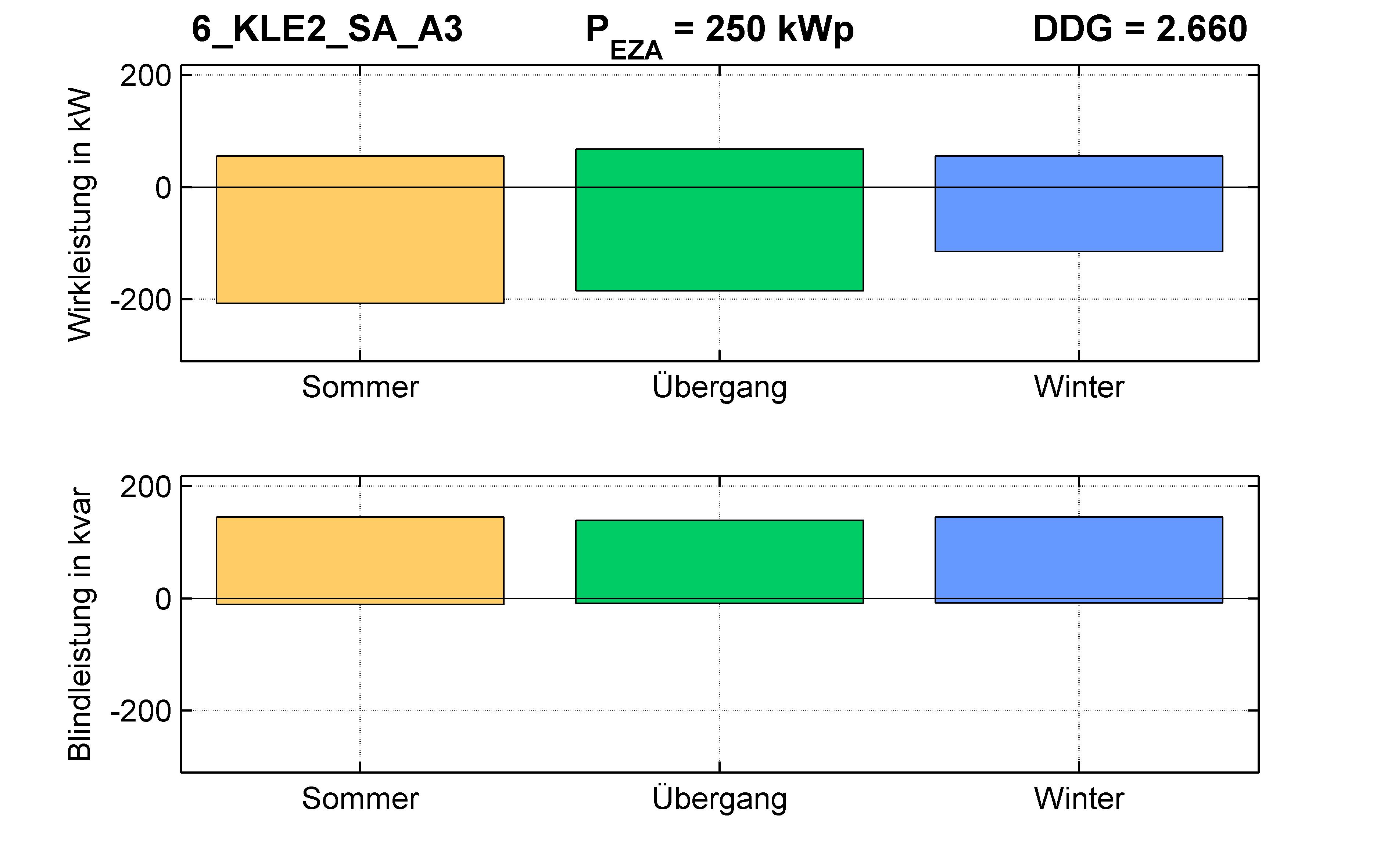 KLE2 | Q-Regelung (SA) A3 | PQ-Bilanz