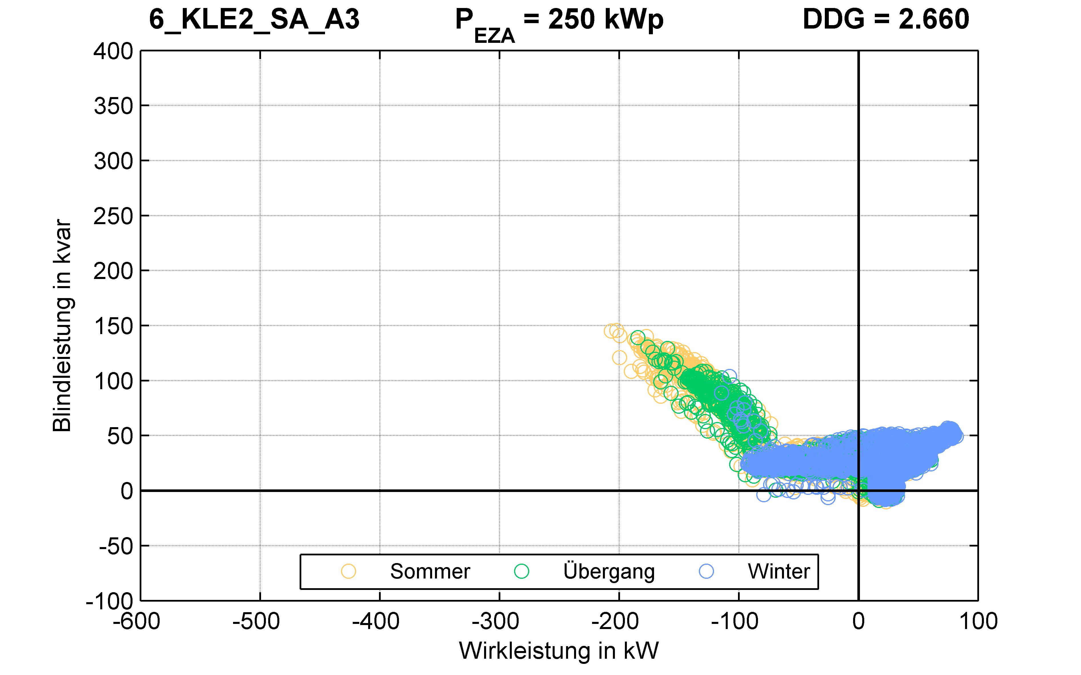 KLE2 | Q-Regelung (SA) A3 | PQ-Verhalten