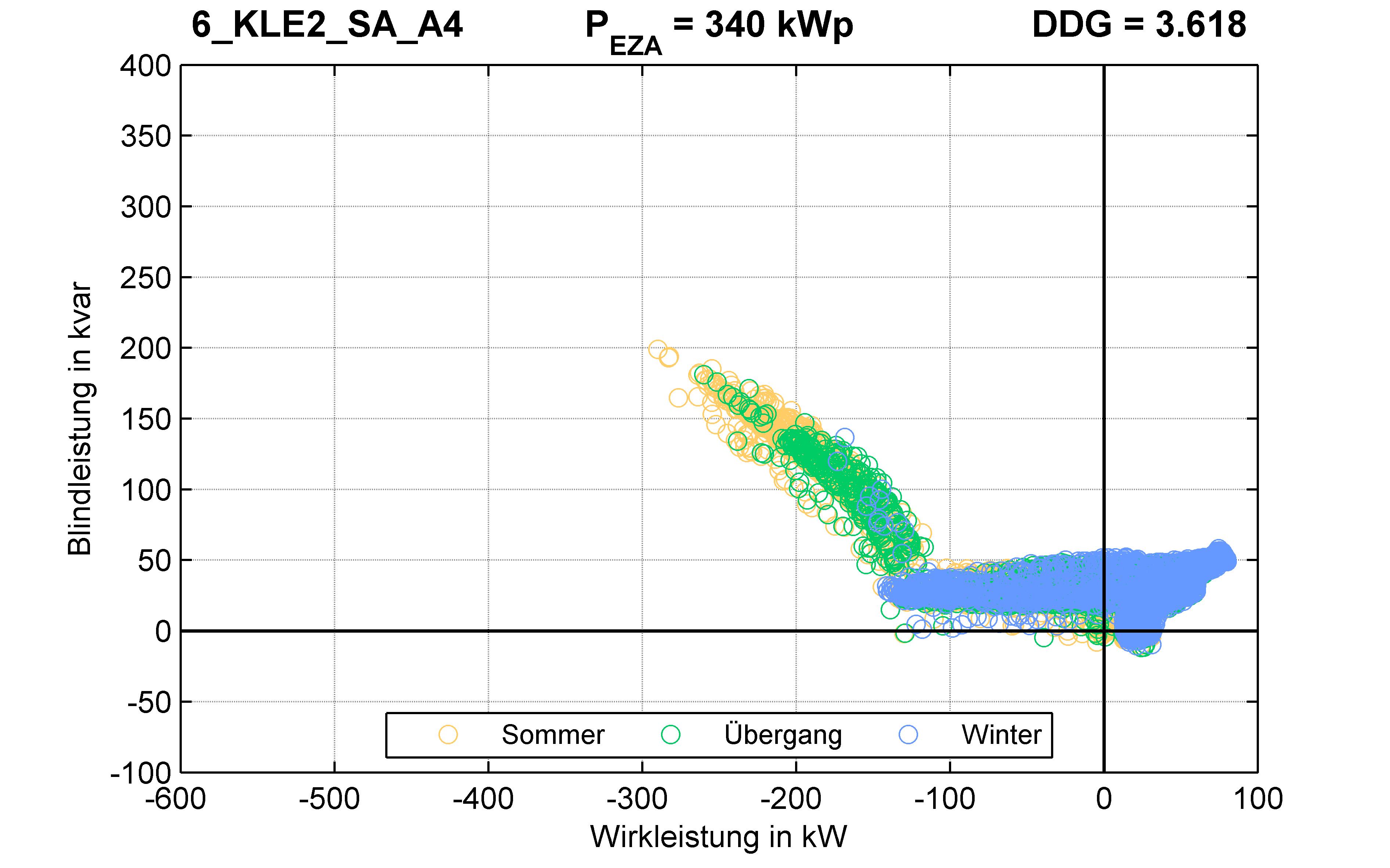 KLE2 | Q-Regelung (SA) A4 | PQ-Verhalten
