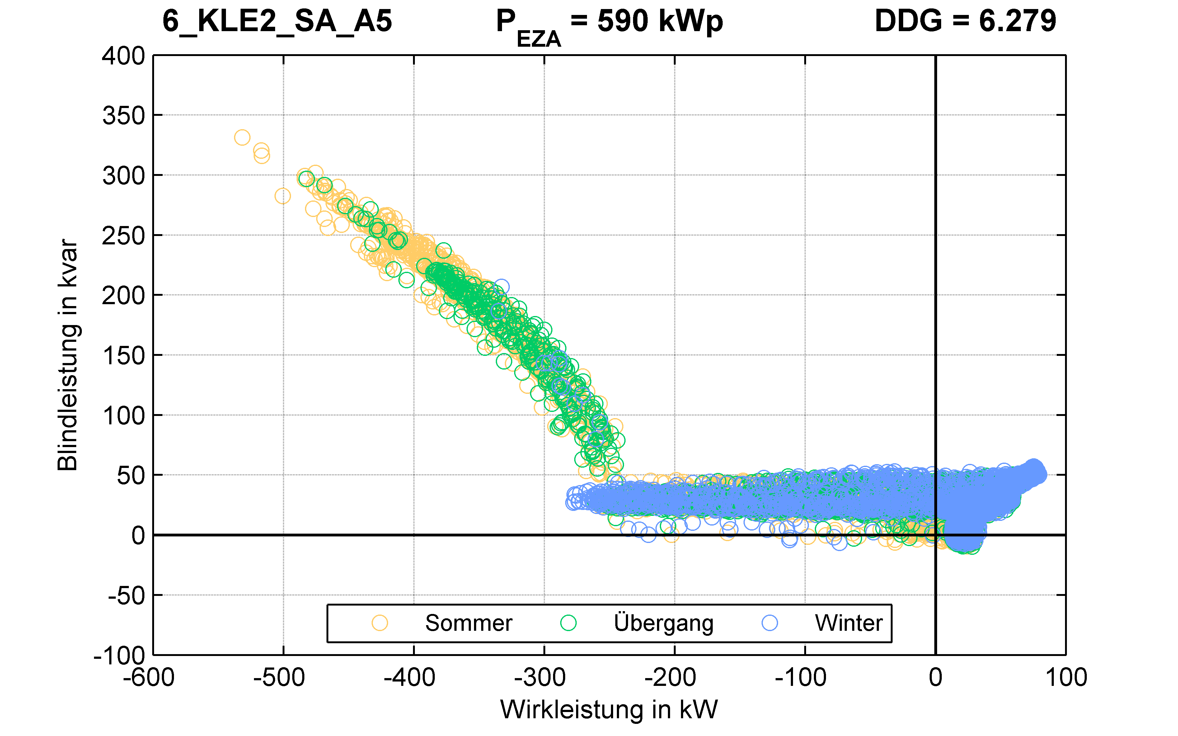 KLE2 | Q-Regelung (SA) A5 | PQ-Verhalten
