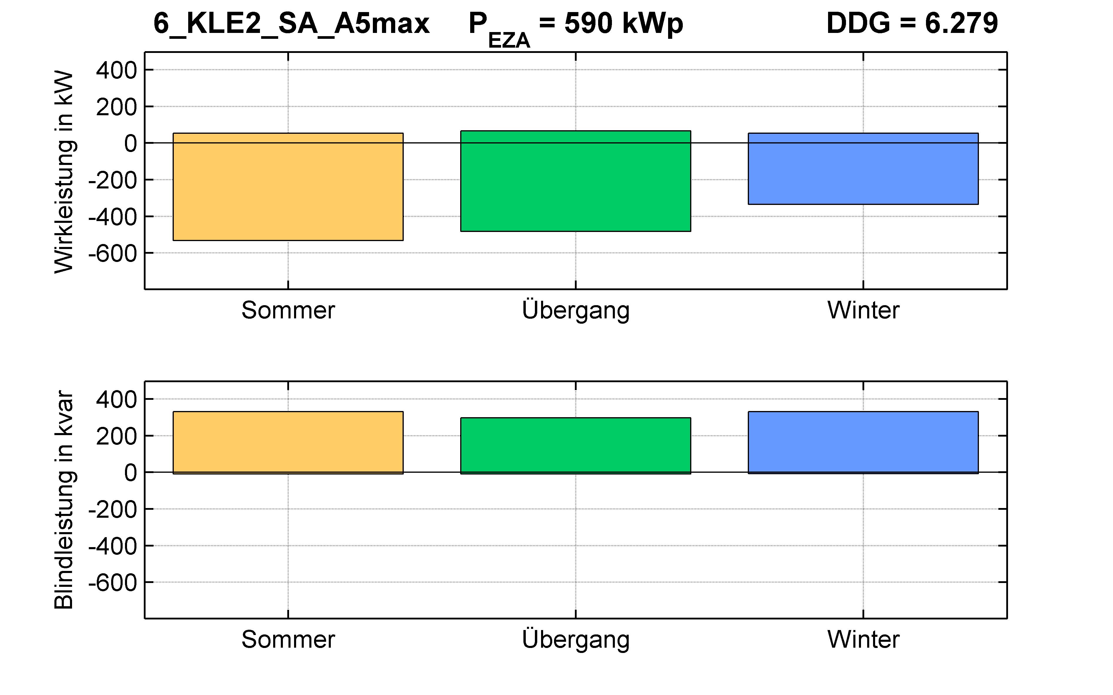 KLE2 | Q-Regelung (SA) A5max | PQ-Bilanz