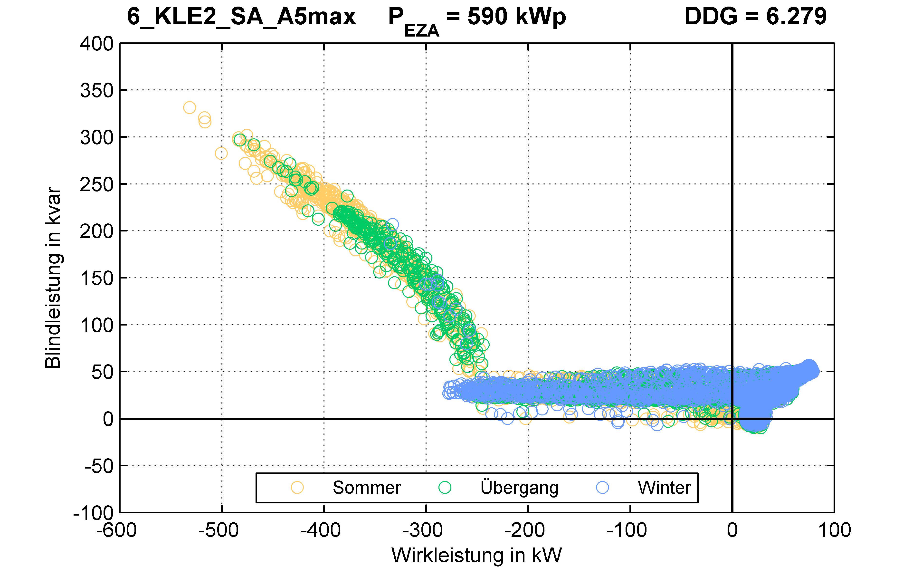 KLE2 | Q-Regelung (SA) A5max | PQ-Verhalten