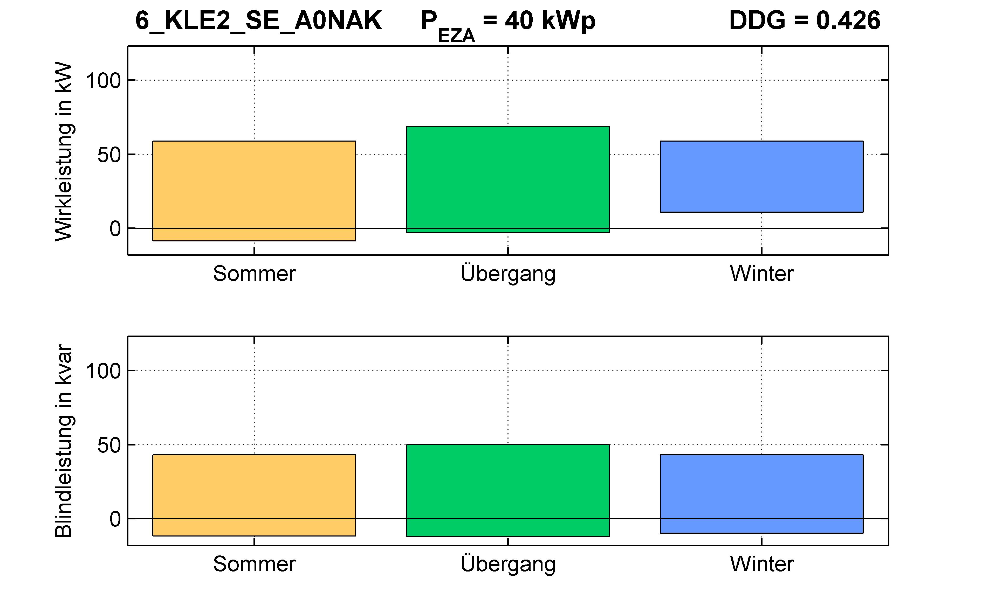 KLE2 | Q-Regelung (SE) A0NAK | PQ-Bilanz
