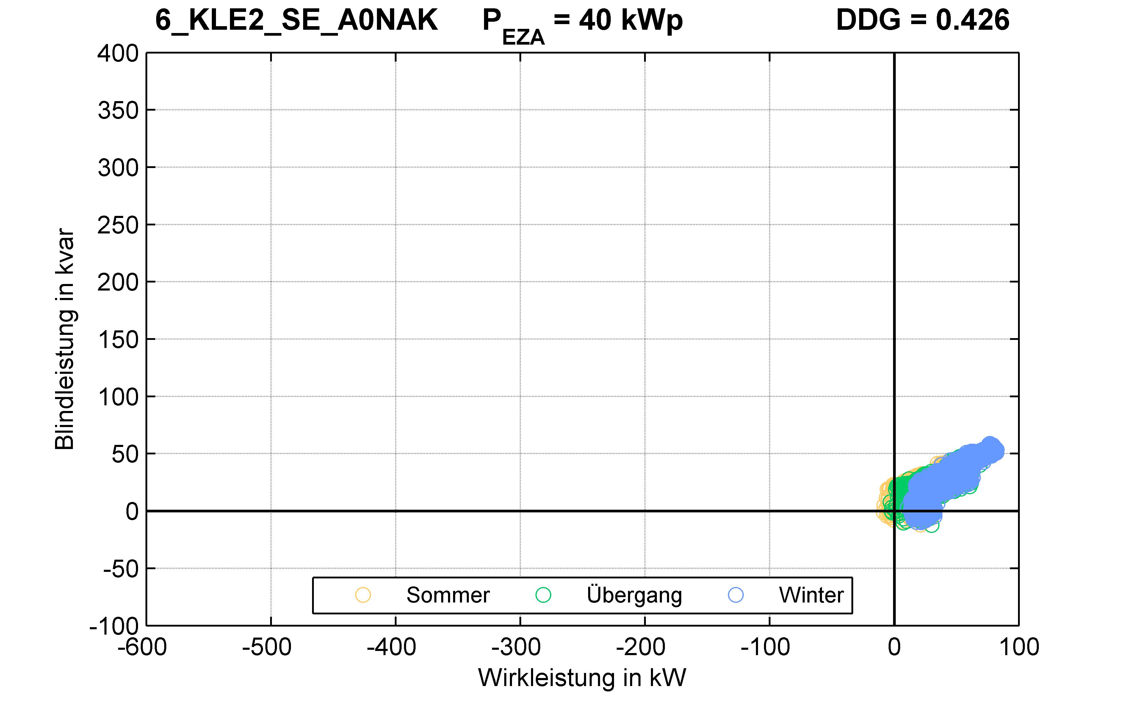 KLE2 | Q-Regelung (SE) A0NAK | PQ-Verhalten