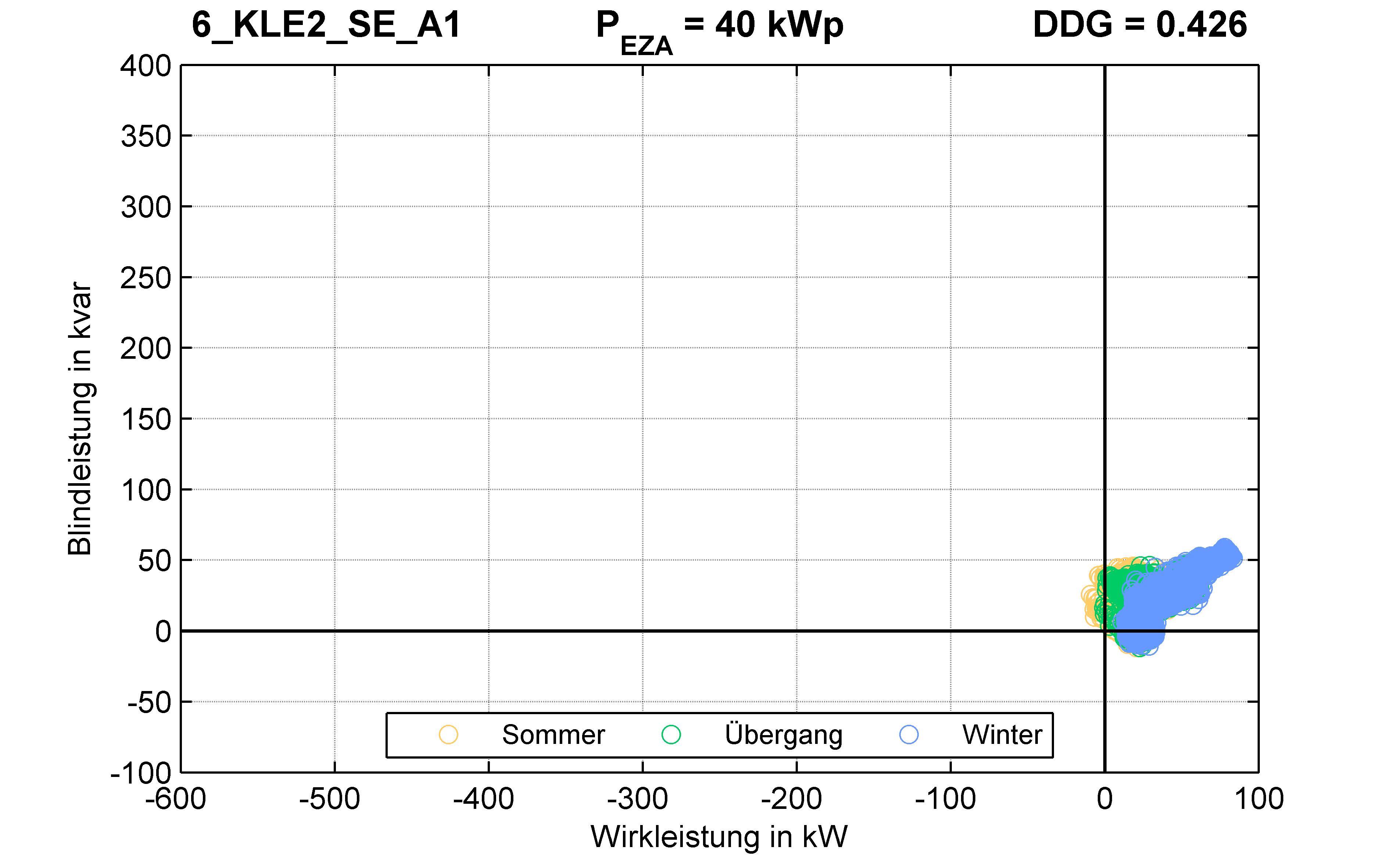 KLE2 | Q-Regelung (SE) A1 | PQ-Verhalten