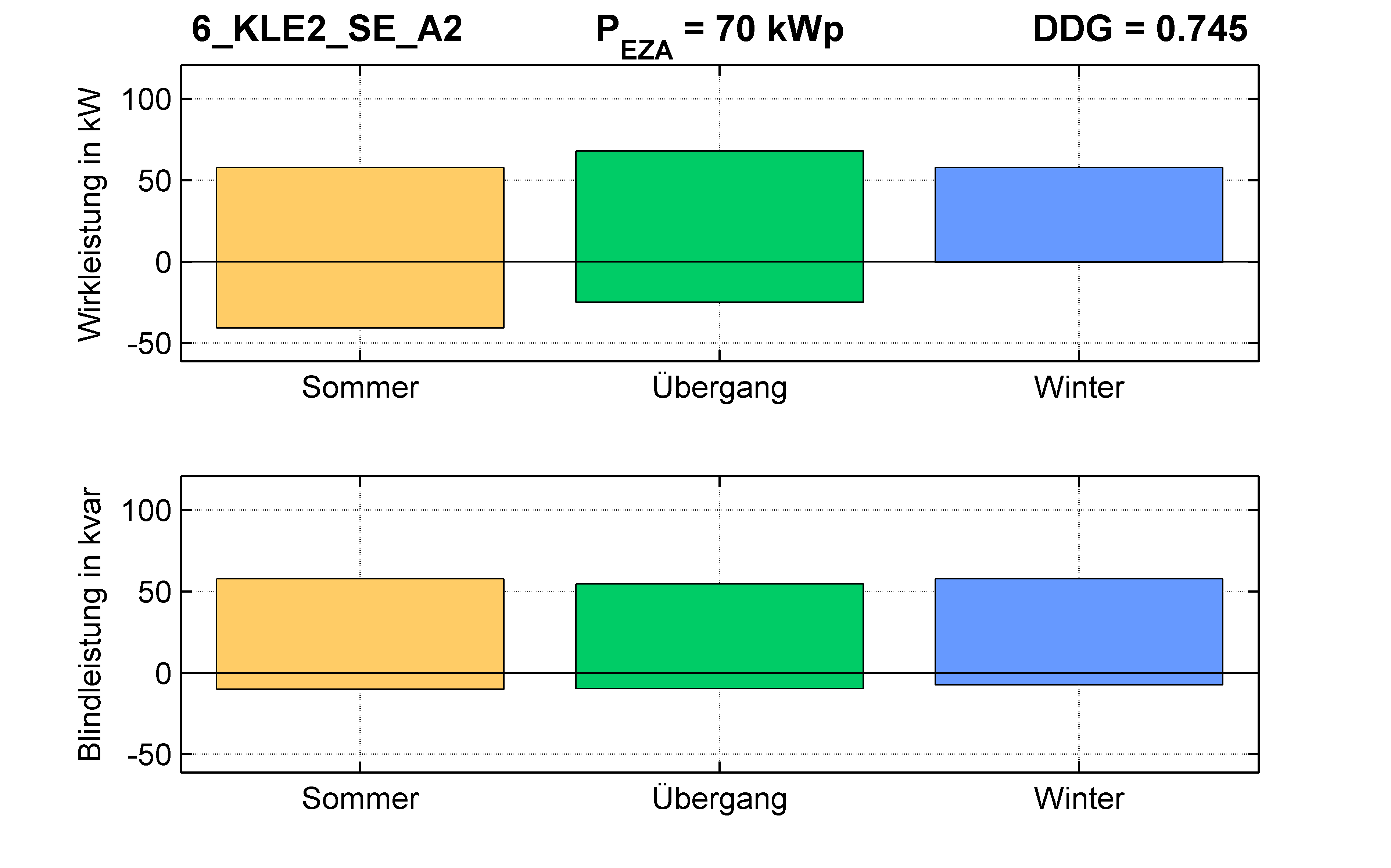 KLE2 | Q-Regelung (SE) A2 | PQ-Bilanz