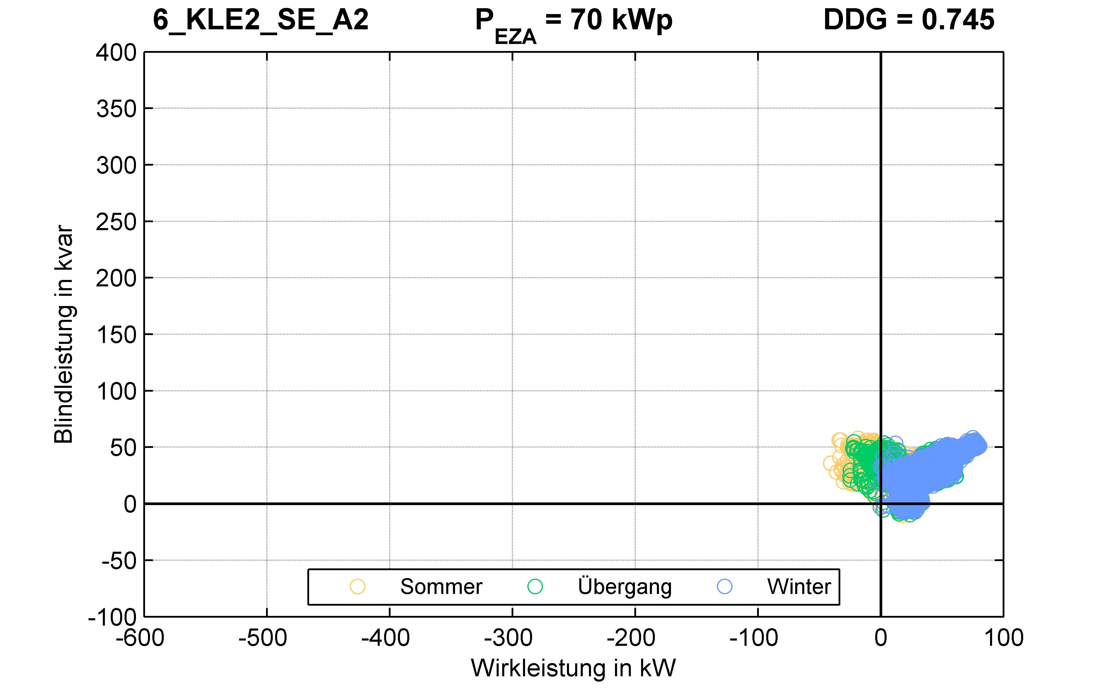 KLE2 | Q-Regelung (SE) A2 | PQ-Verhalten